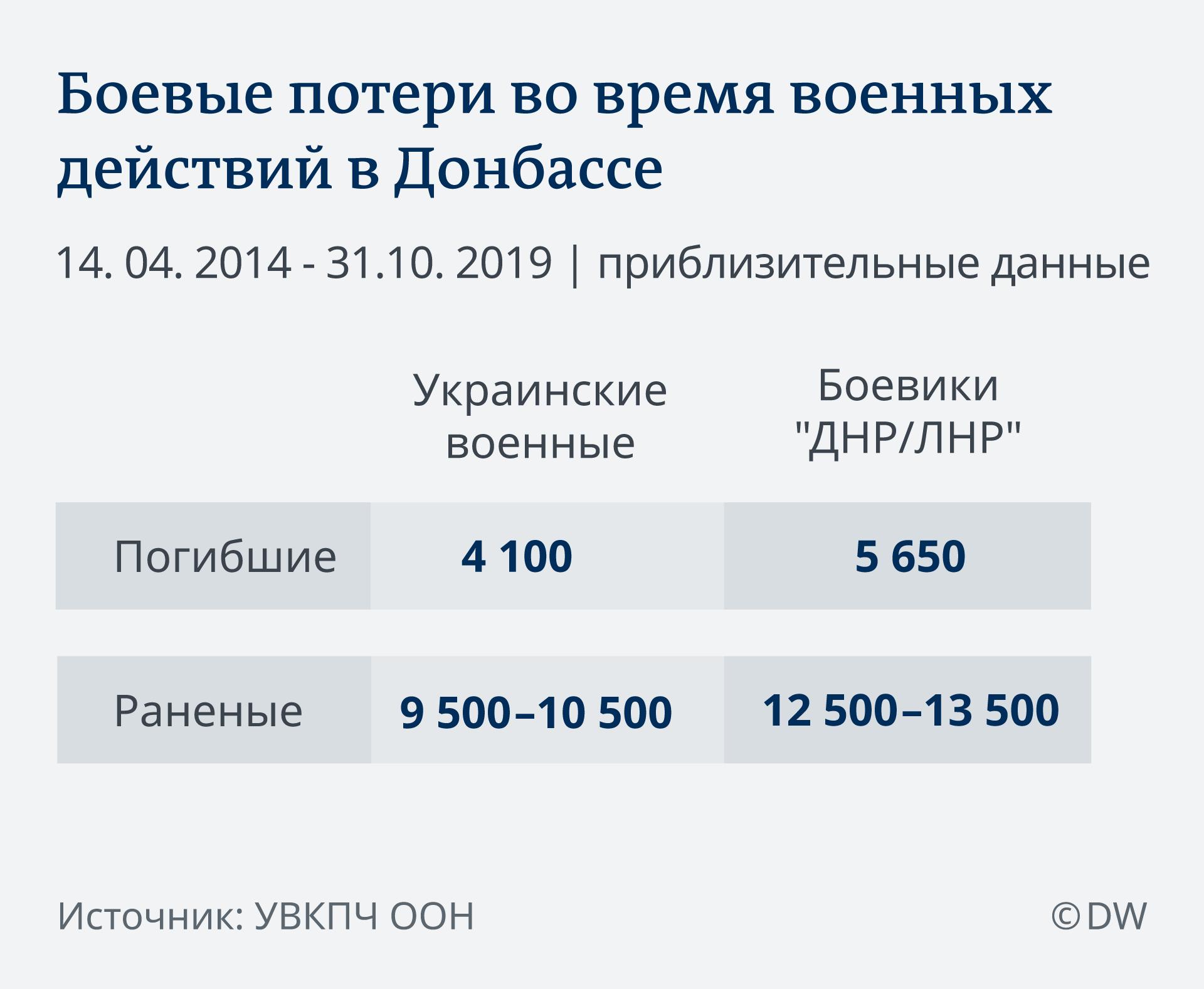 Инфографика Боевые потери во время военных действий в Донбассе