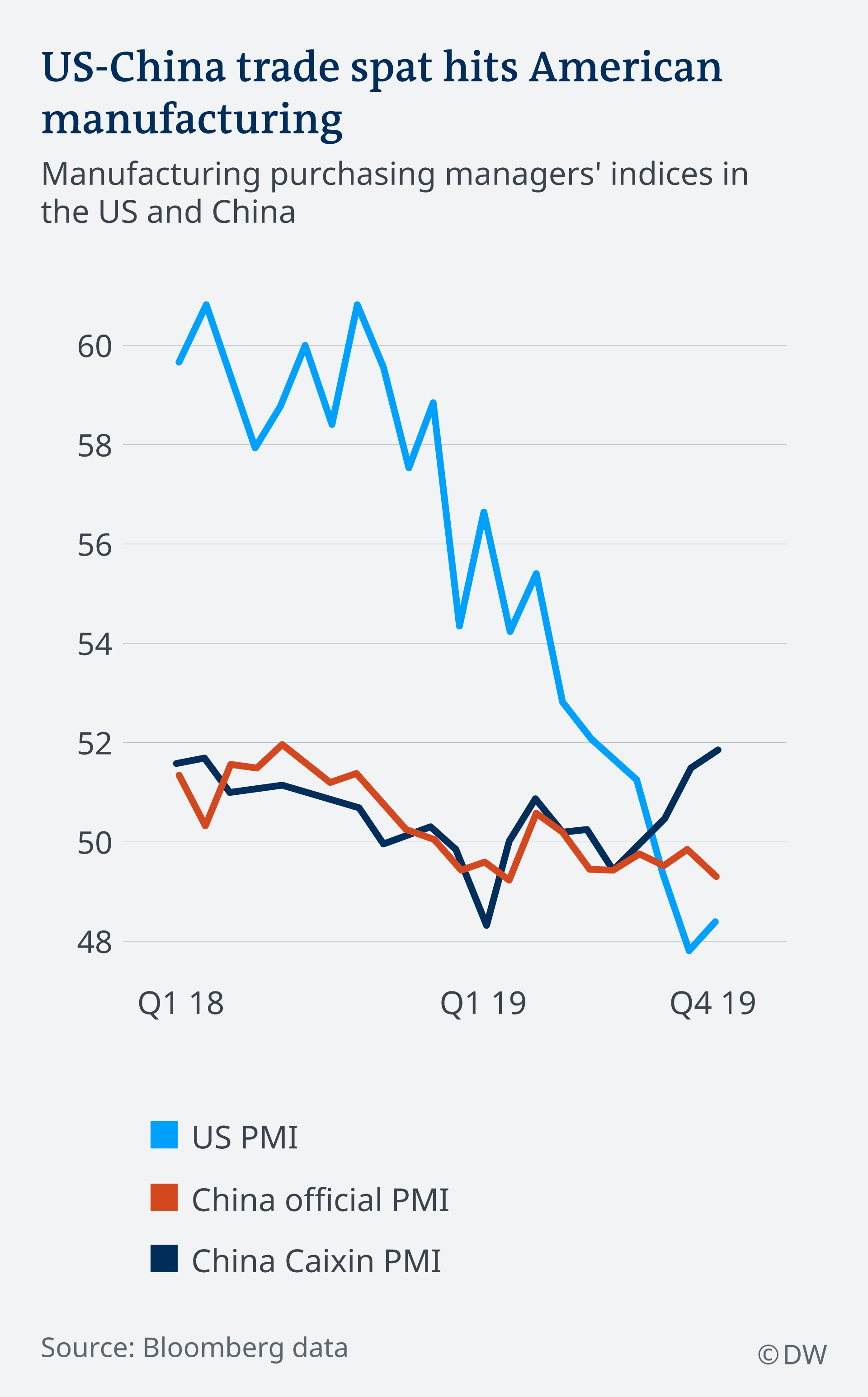 Manufacturing activity in the US contracted for a fourth straight month in November 2019
