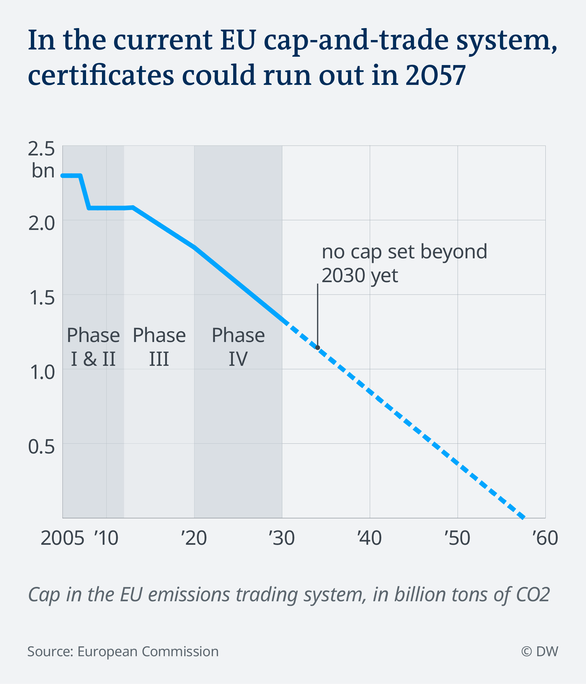 Data visualization EU emissions trading system cap and trade