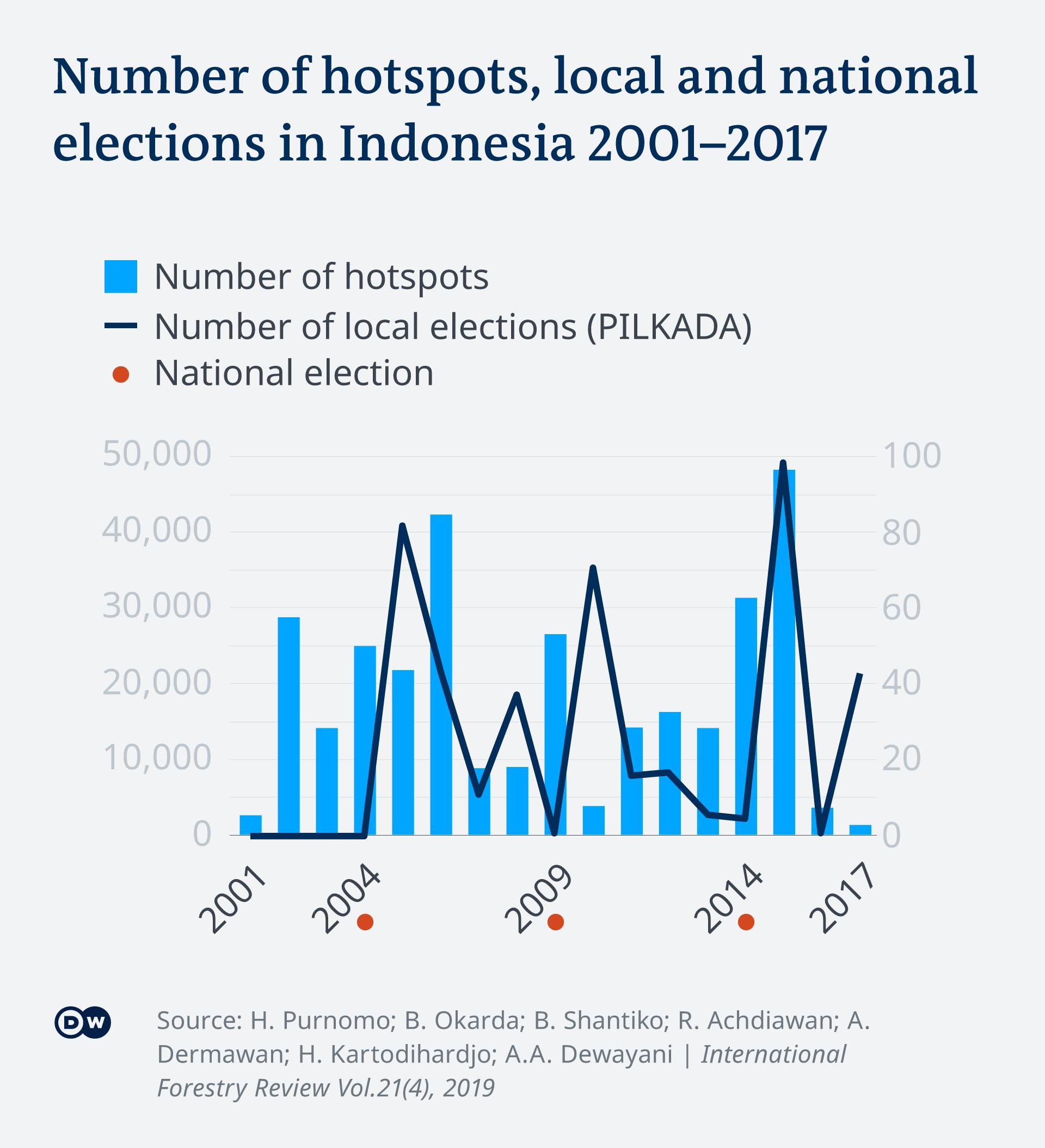 Infografik Vergleich Anzahl Waldbrände Wahlen in Indonesien EN