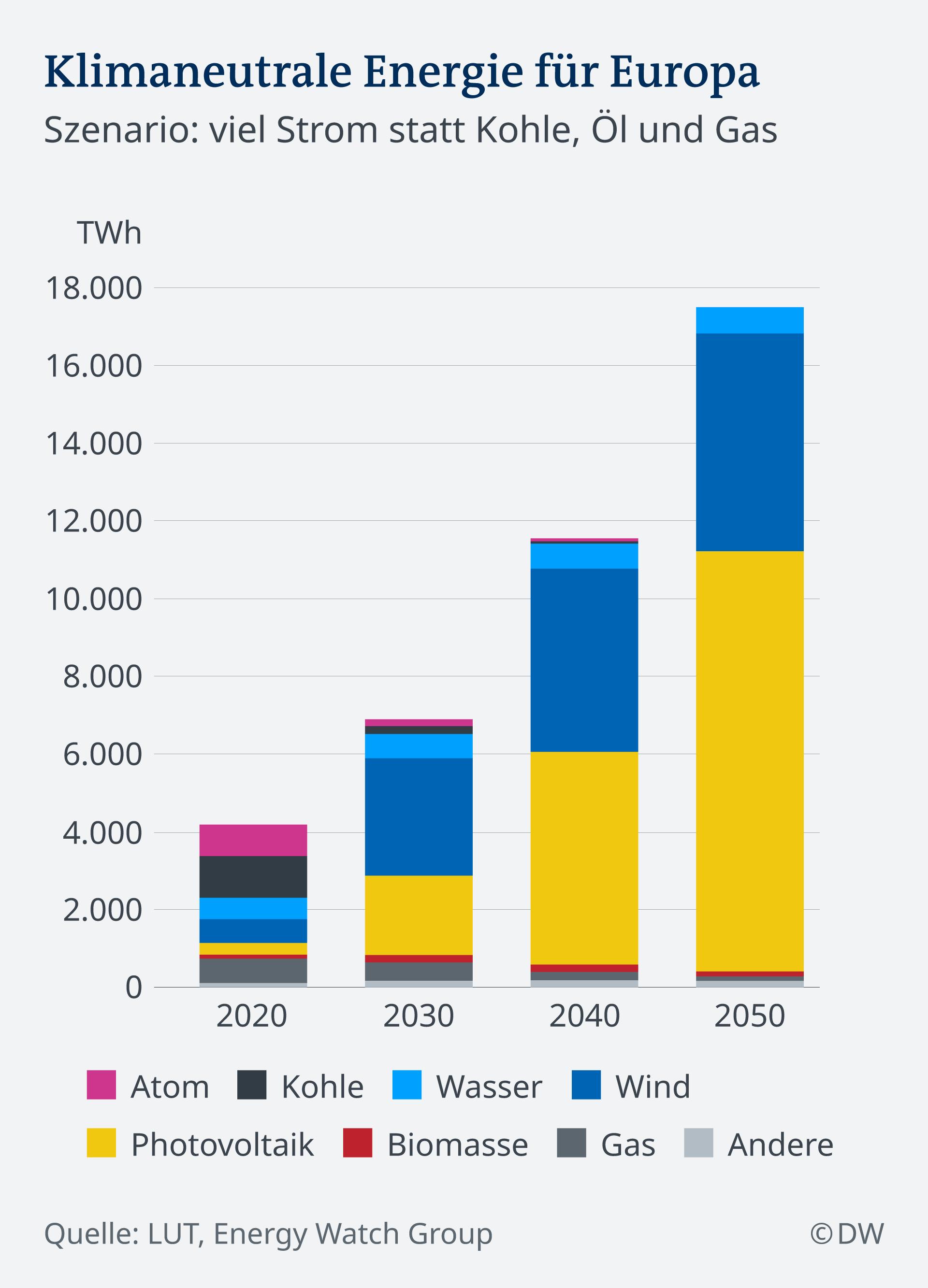 Infografik Klimaneutrale Energie für Europa DE