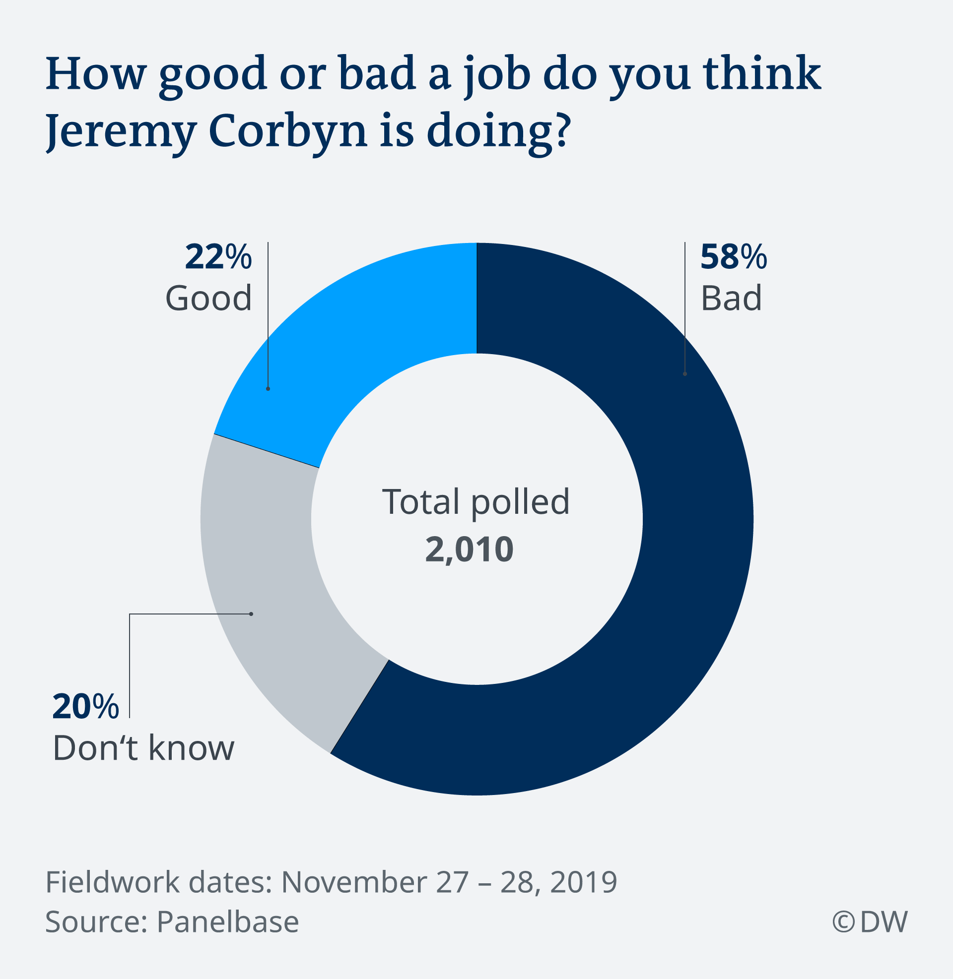 Poll asking: How good or bad a job do you think Jeremy Corbyn is doing?