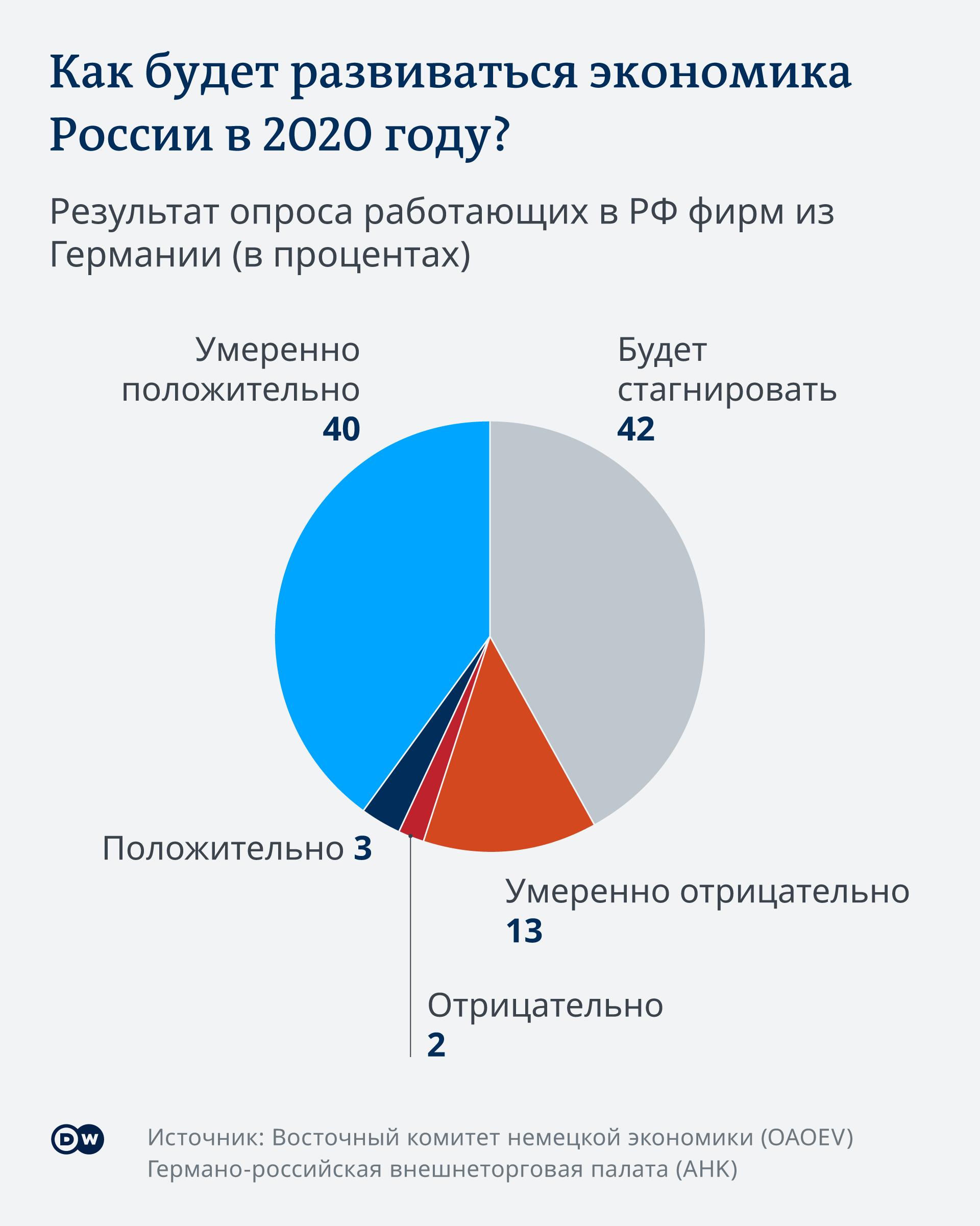 Инфографика Как будет развиваться экономика России в 2020 году?