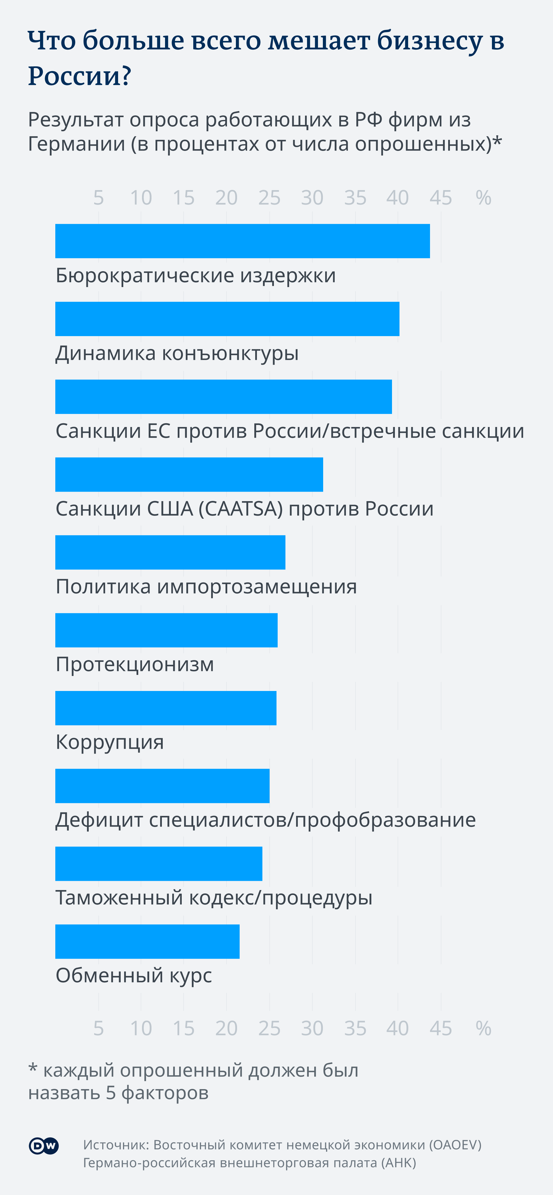 Инфографика Что больше всего мешает бизнесу в России?