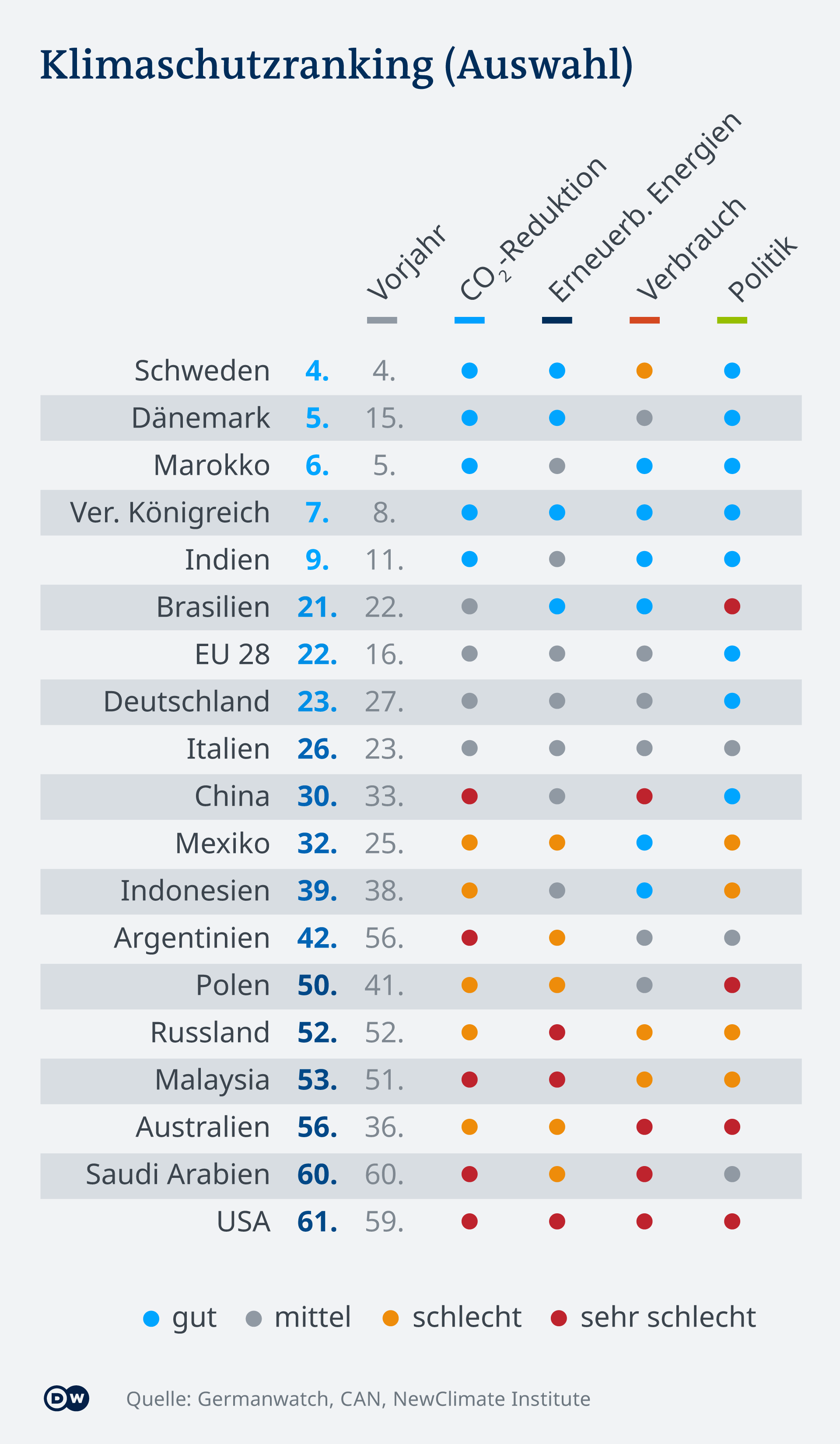 Infografik Klimaschutzranking DE