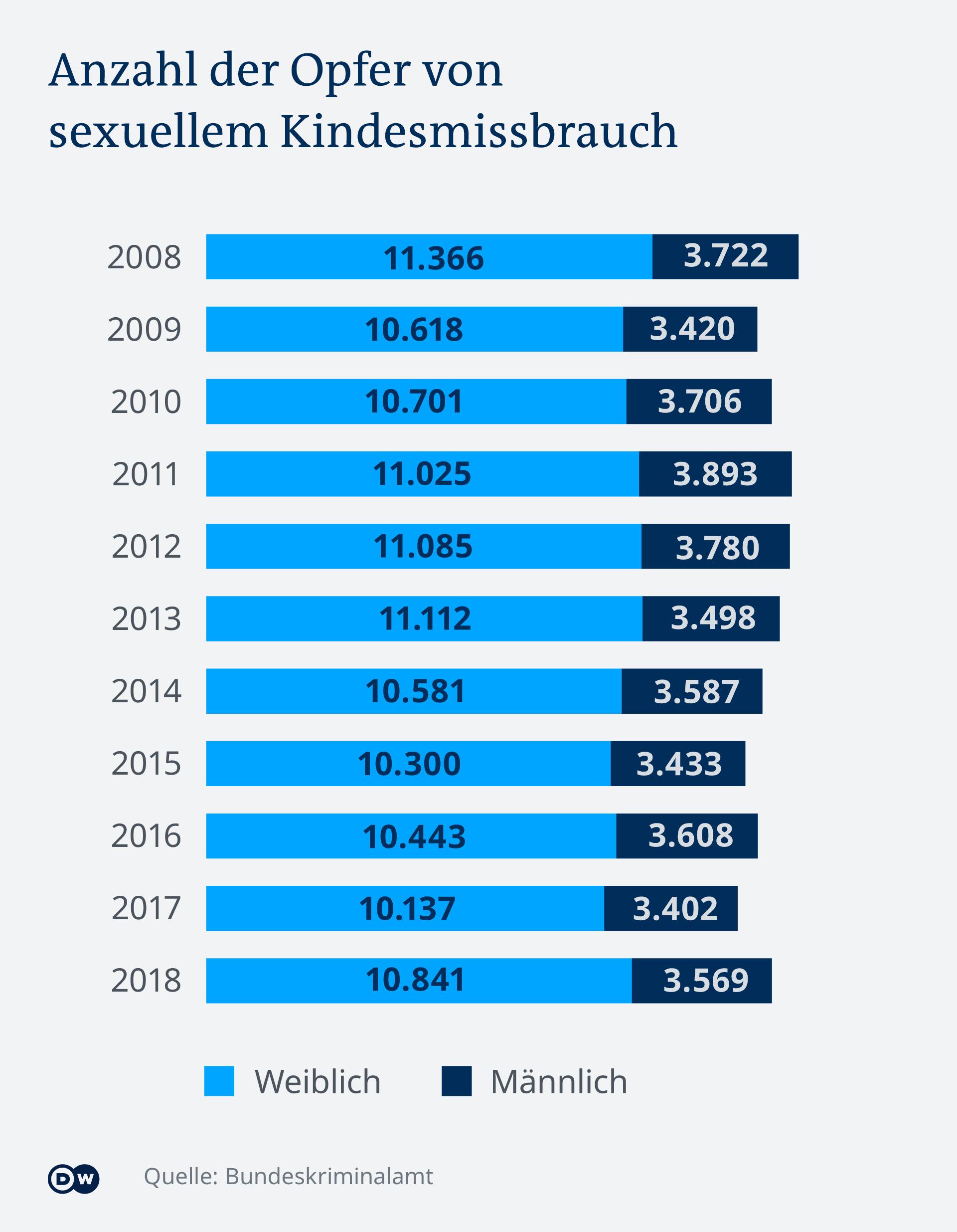 Infografik Kindesmissbrauch DE