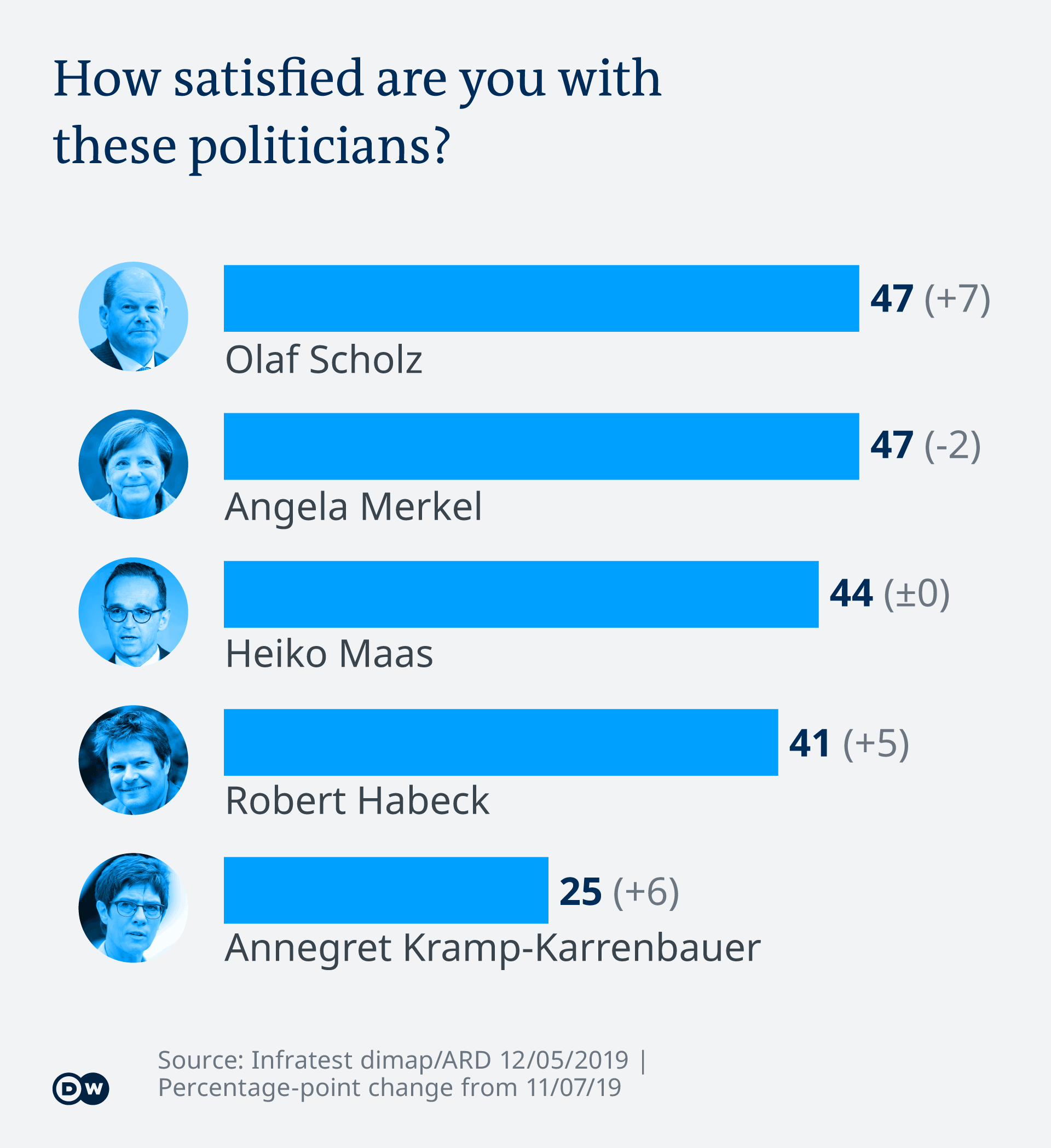 Infographic showing satisfaction with politicians