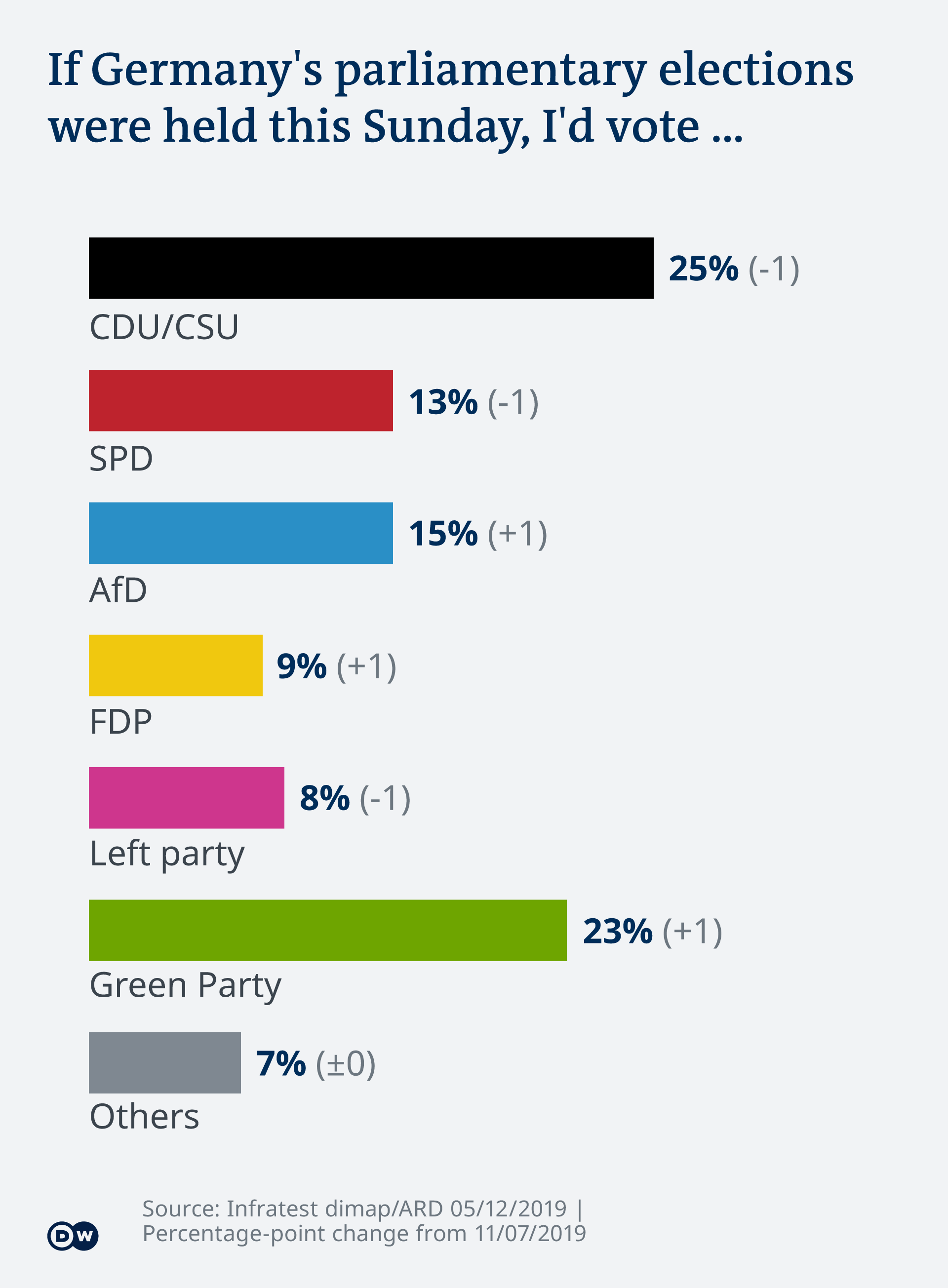 Infographic showing the support for each party
