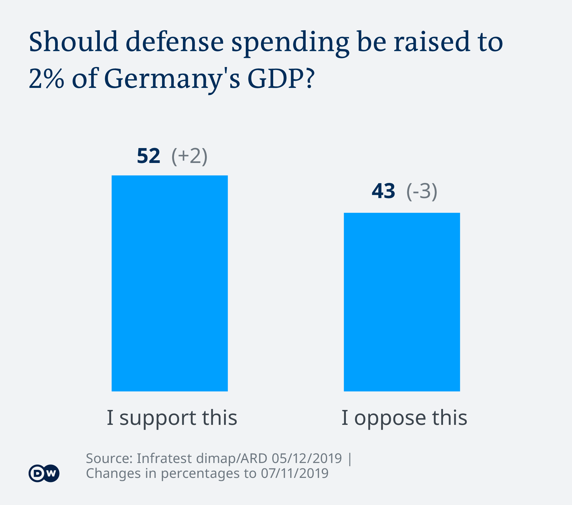 Infographic showing people's opinion on whether defense spending should be raised