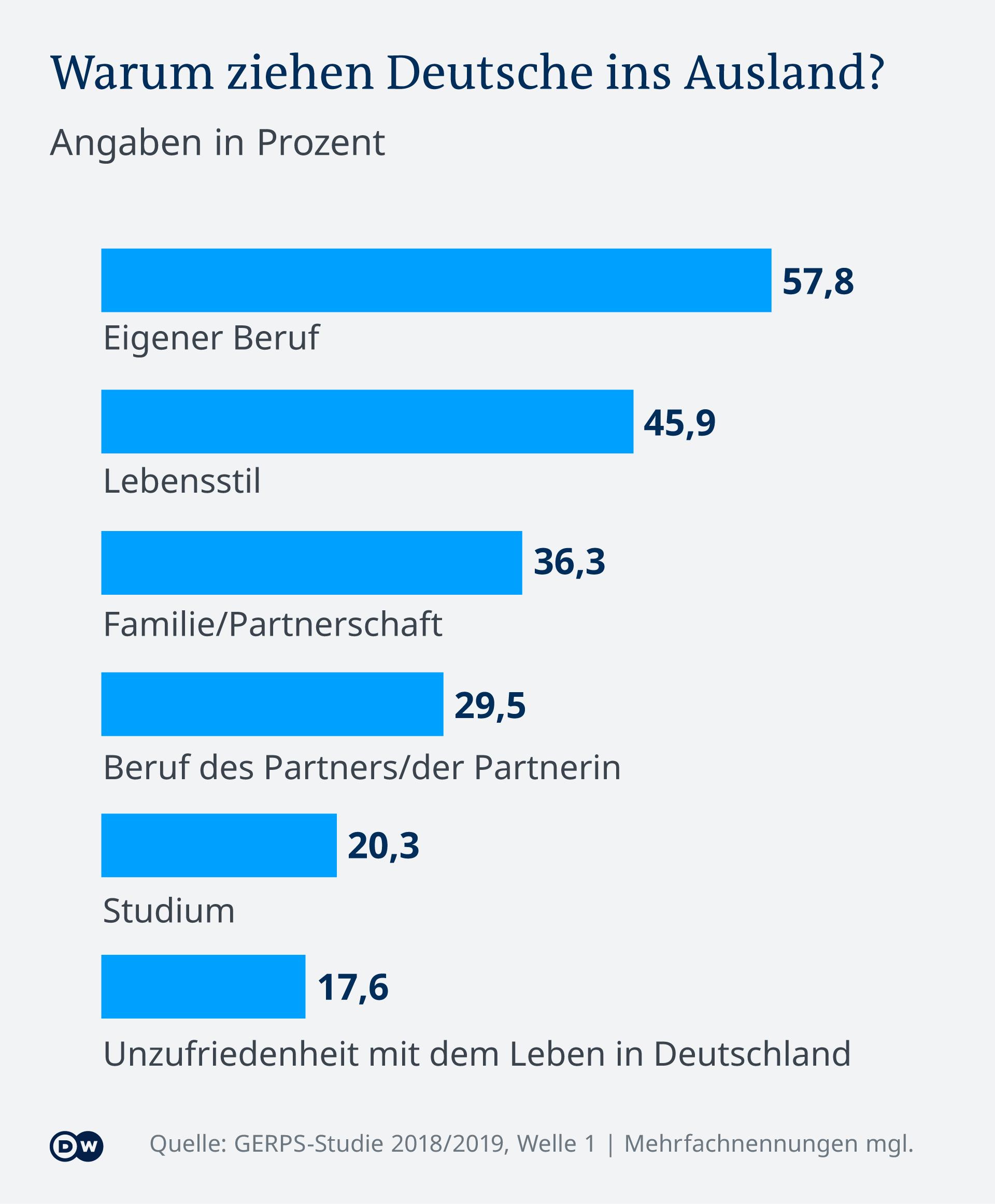 Infografik Warum ziehen Deutsche in Ausland? (Foto: DW)