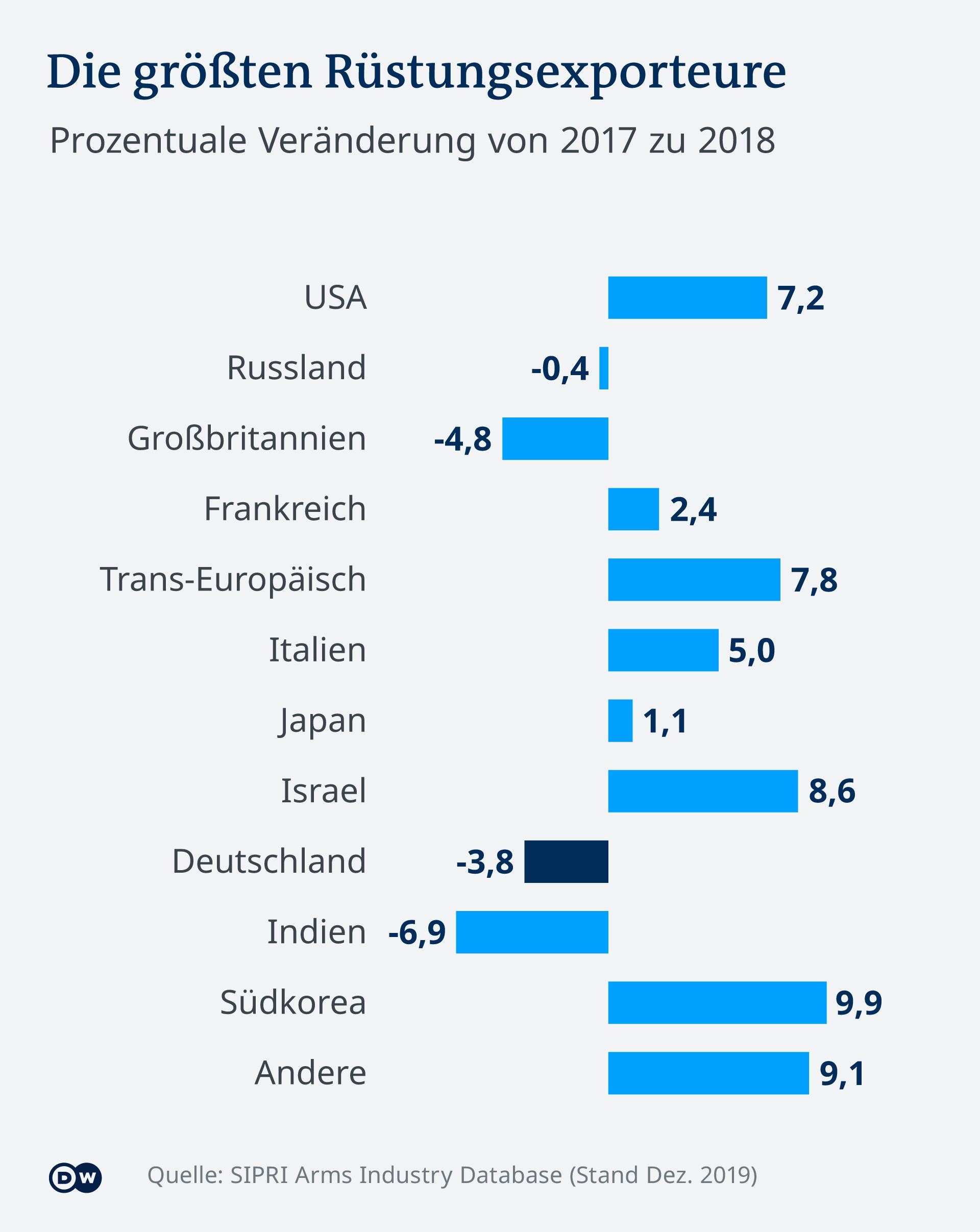 Infografik: Die größten Rüstungsexporteure 2018 (DW-Grafik/SIPRI)