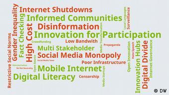 #speakup barometer key findings Word cloud No. 4 #speakup barometer key findings Word cloud No. 4
