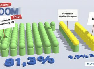 Infografik Deutsche mit Migrationshintergrund (Quelle: DW mit Bundesamt für Migration und Flüchtlinge)