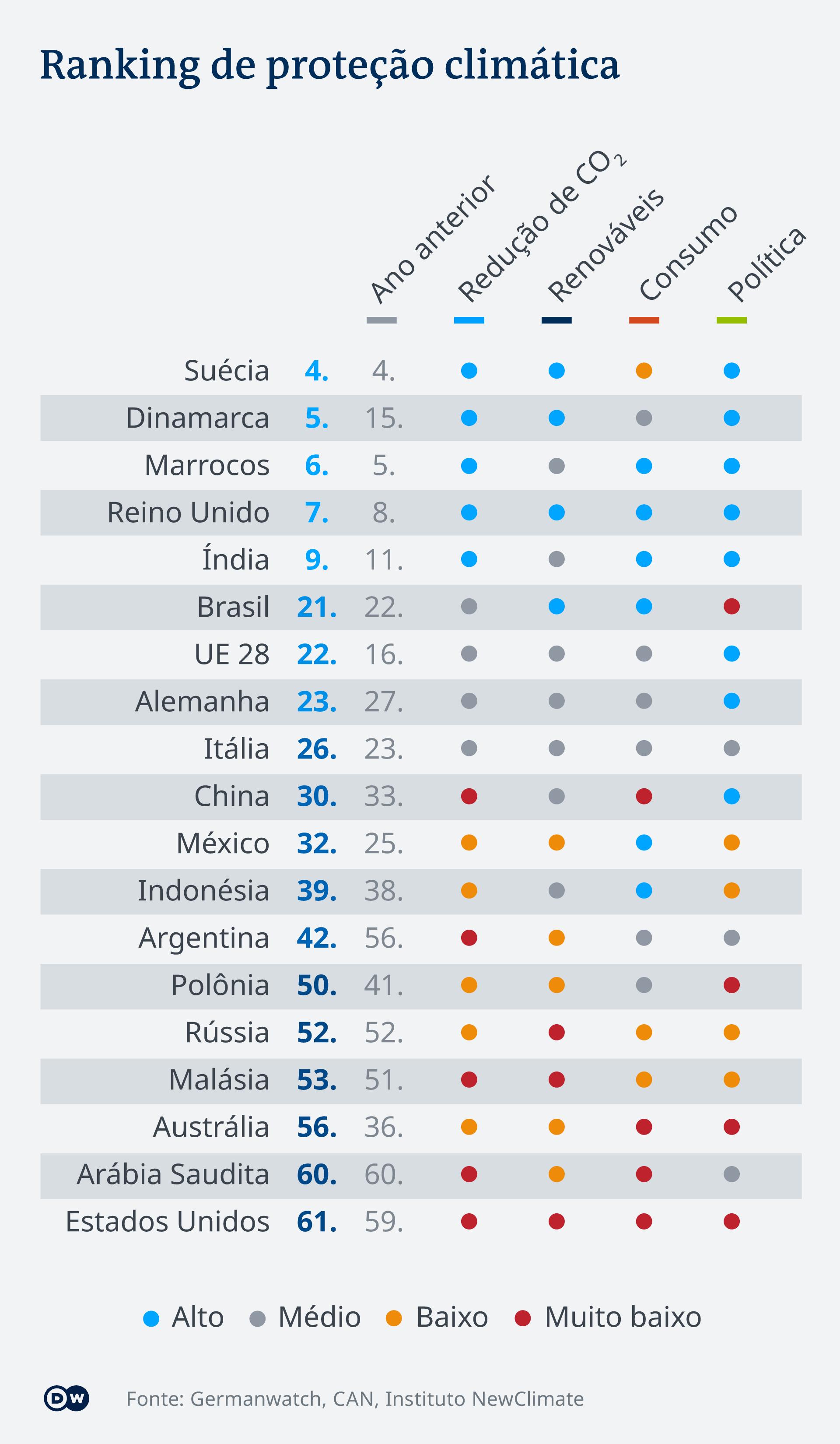 Ranking de proteção climática