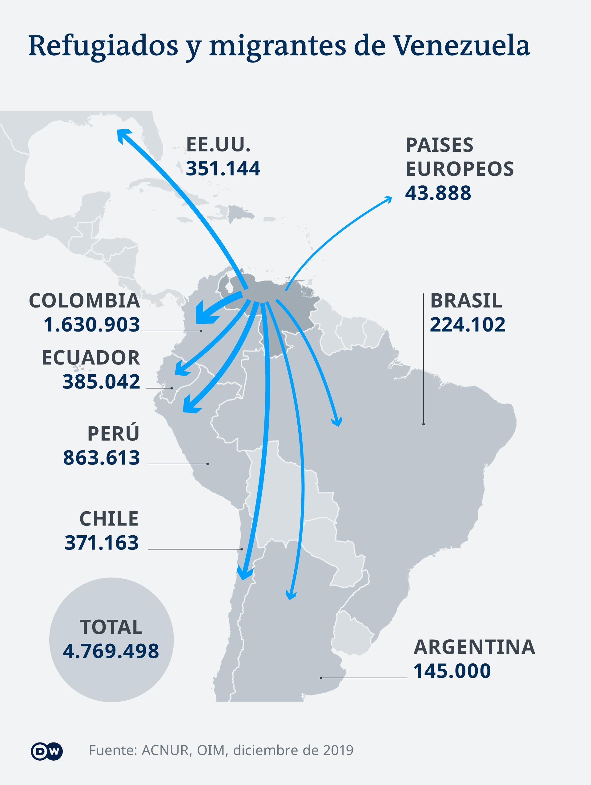 infografía de migrantes venezolanos