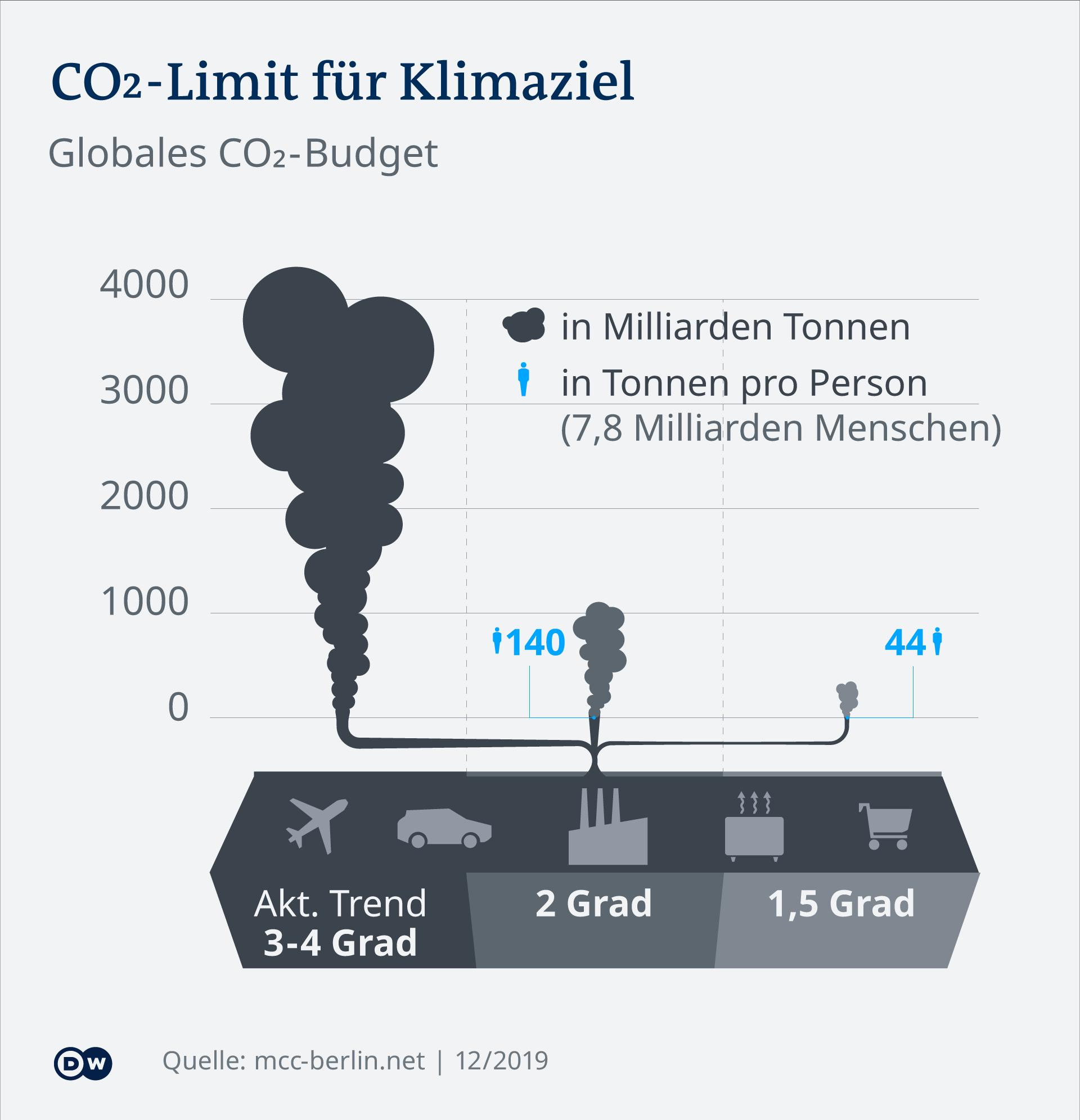 Infografik CO2 Limit für Klimaziel