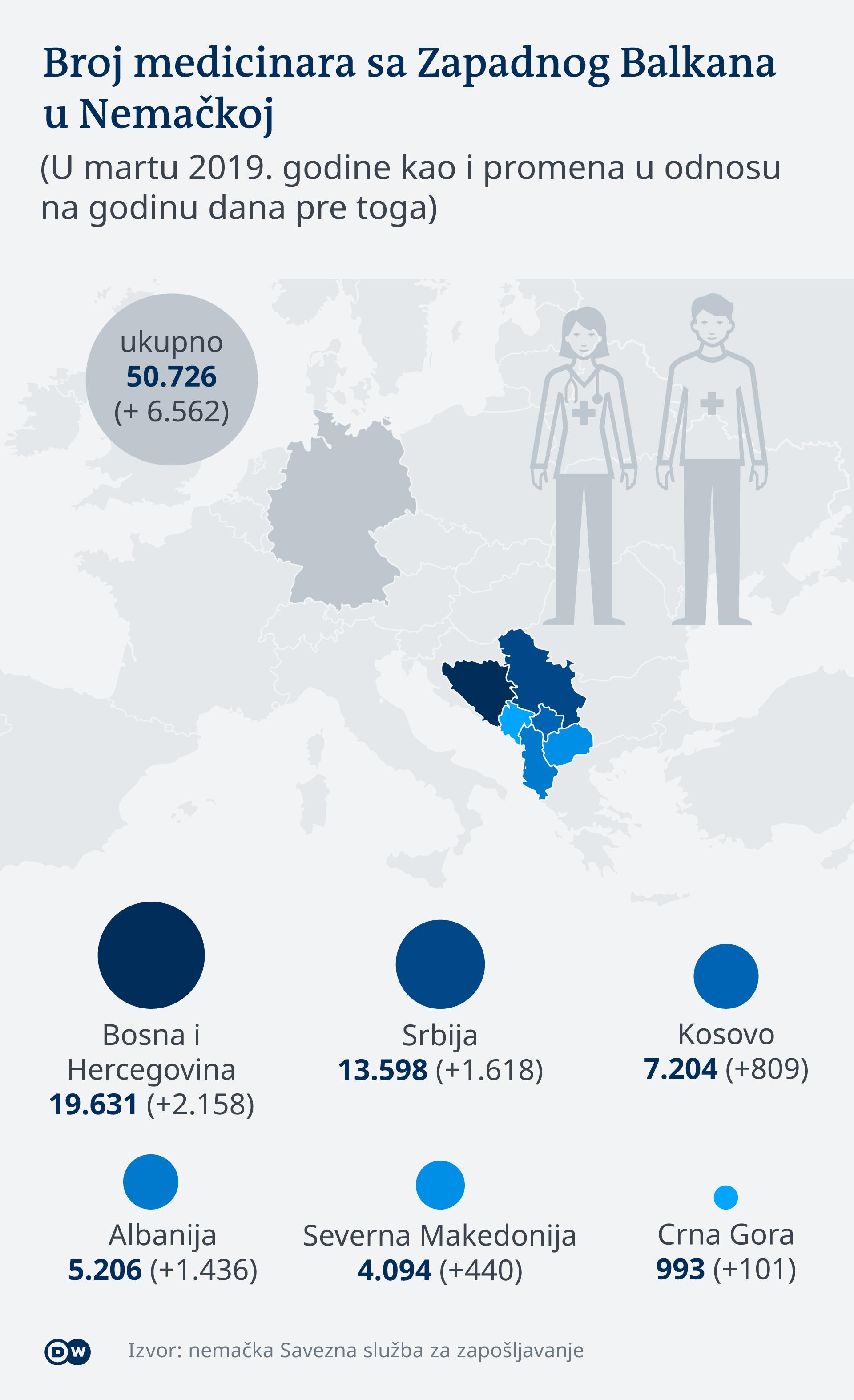 Infografik Zahl der medizinischen Arbeitskräfte aus dem Westbalkan in Deutschland SR