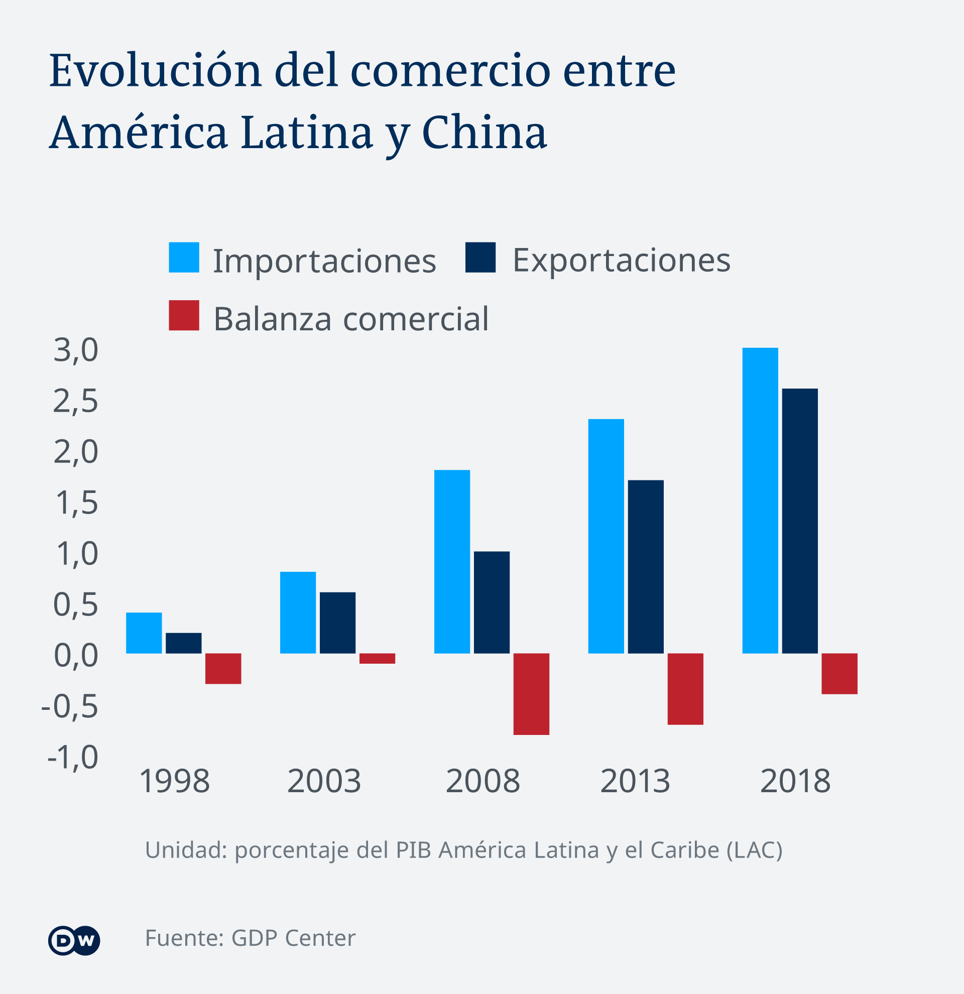 Infografik Handel China Lateinamerika ES