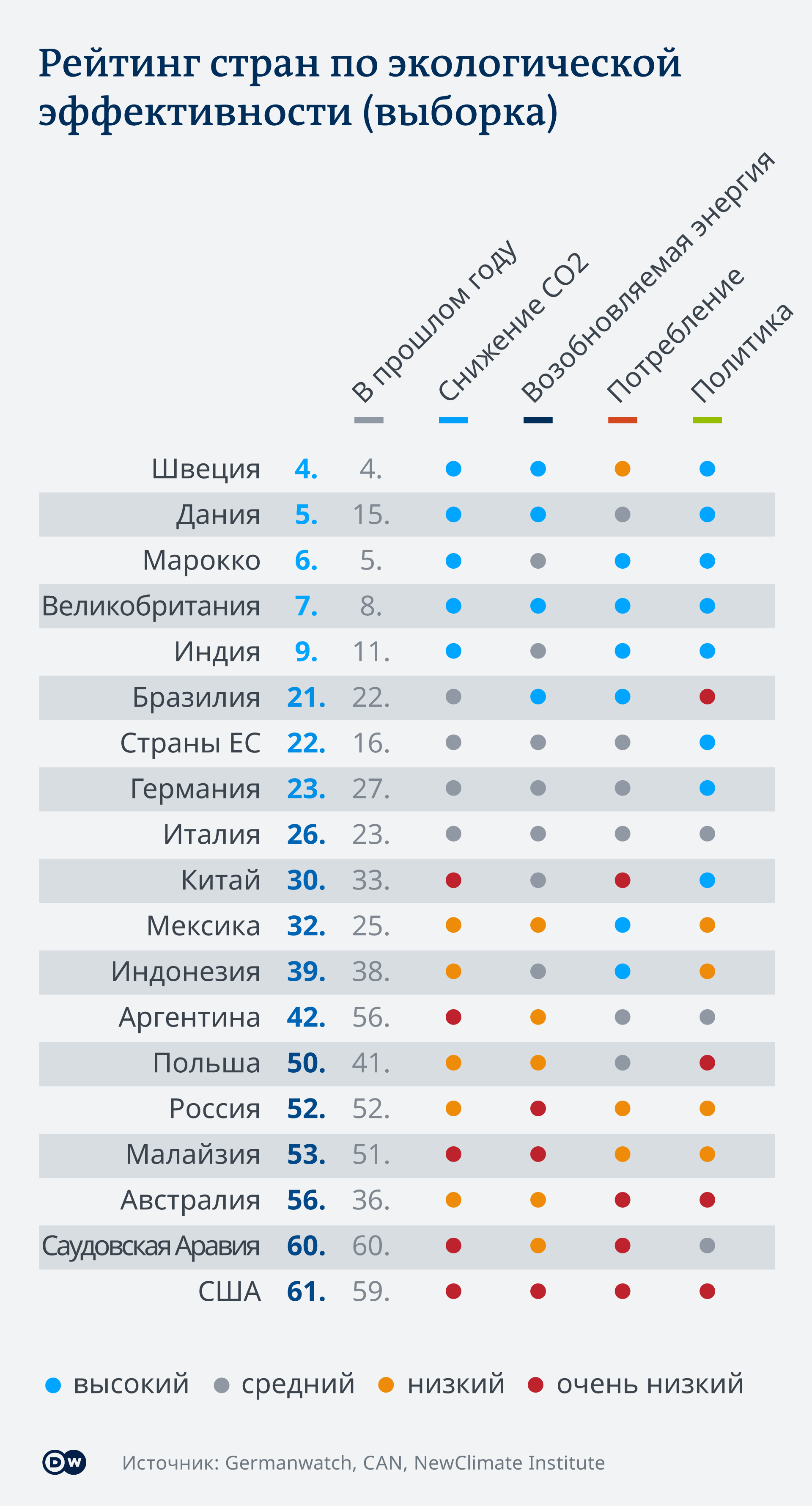 Инфографика Рейтинг стран по экологической эффективности