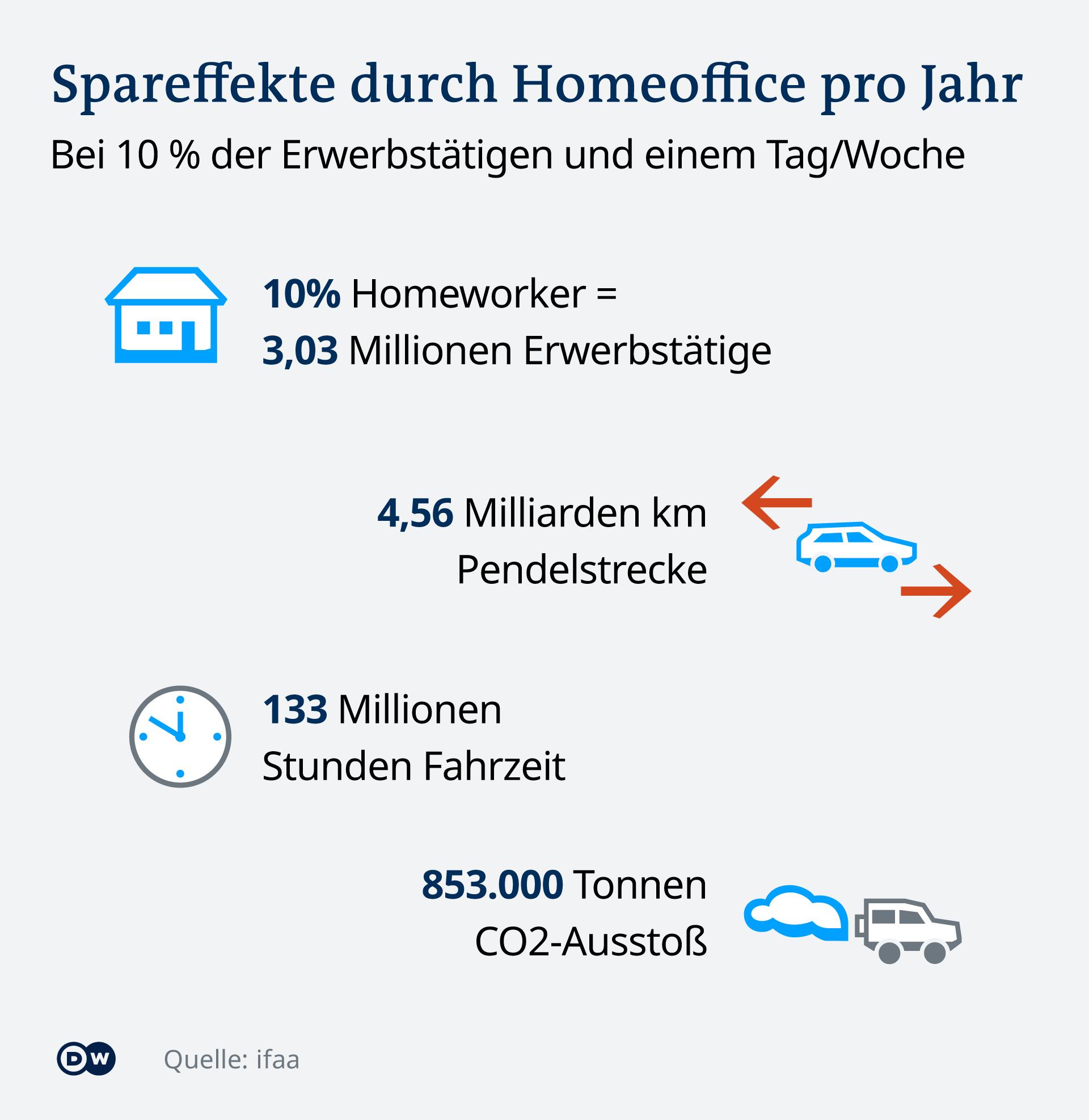 Grafik Spareffekte durch Homeoffice - wenn 10 Prozent der Arbeitnehmer einen Tag in der Woche von zu Hause arbeiten würden, würden pro Jahr 853.000 Tonnen C02 eingespart.