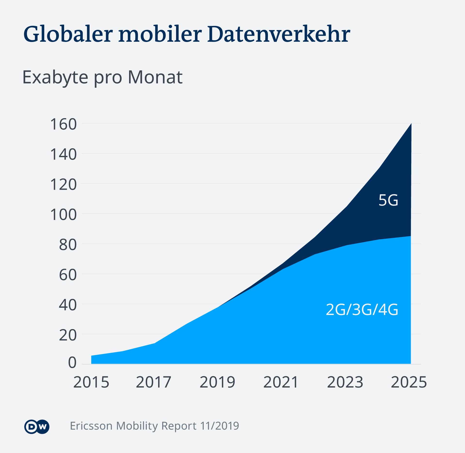 Infografik mobiler Datenverkehr DE