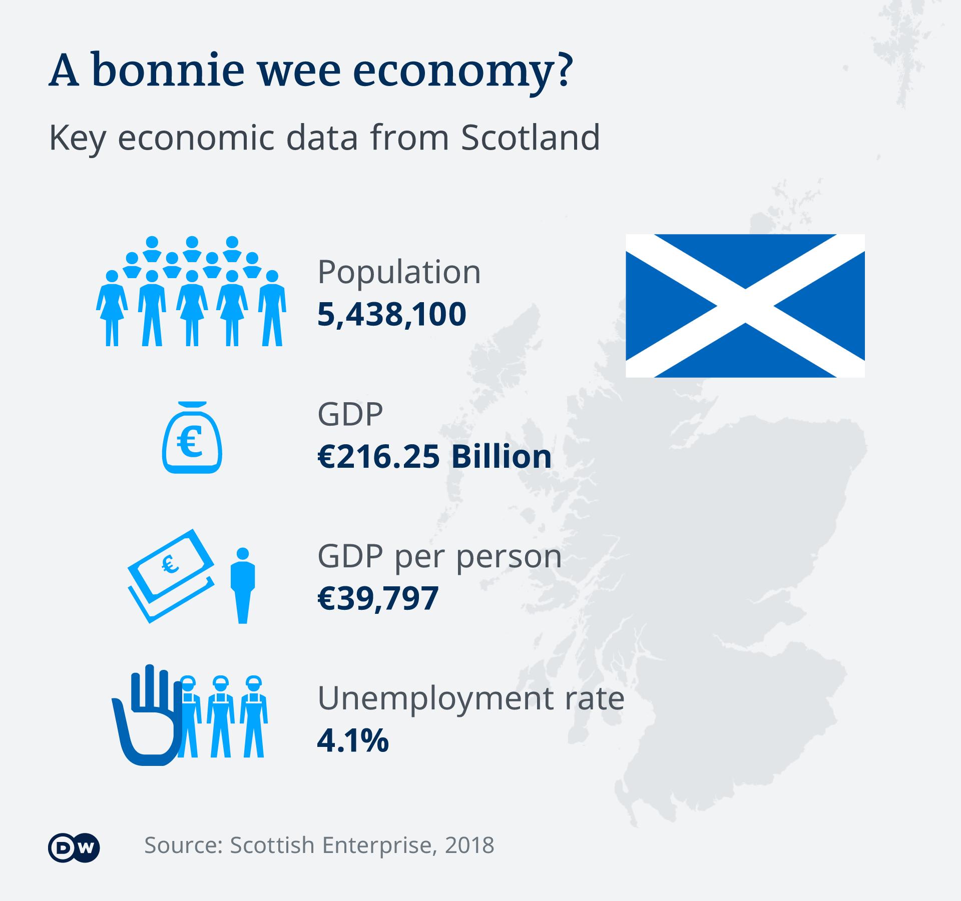 Infografik Schottland Wirtschafts-Steckbrief EN