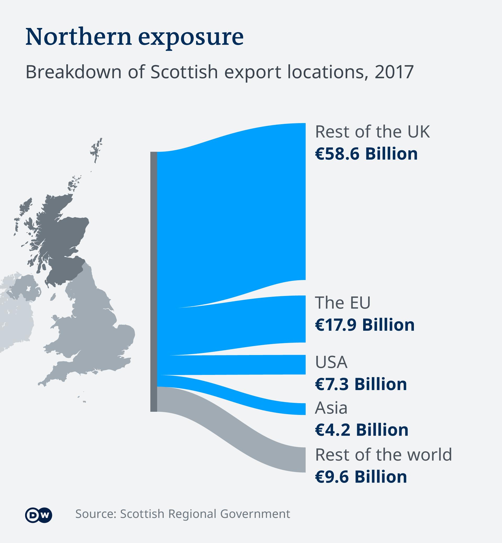 Infografik Schottland Zielländer Export EN