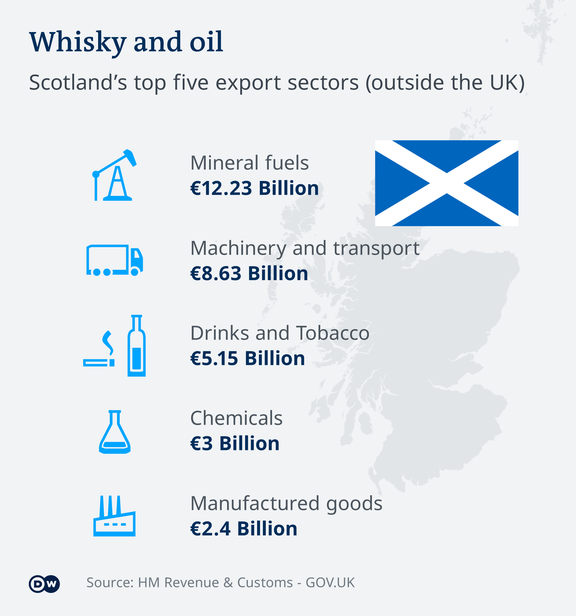 Infografik Schottland Produkte Export EN