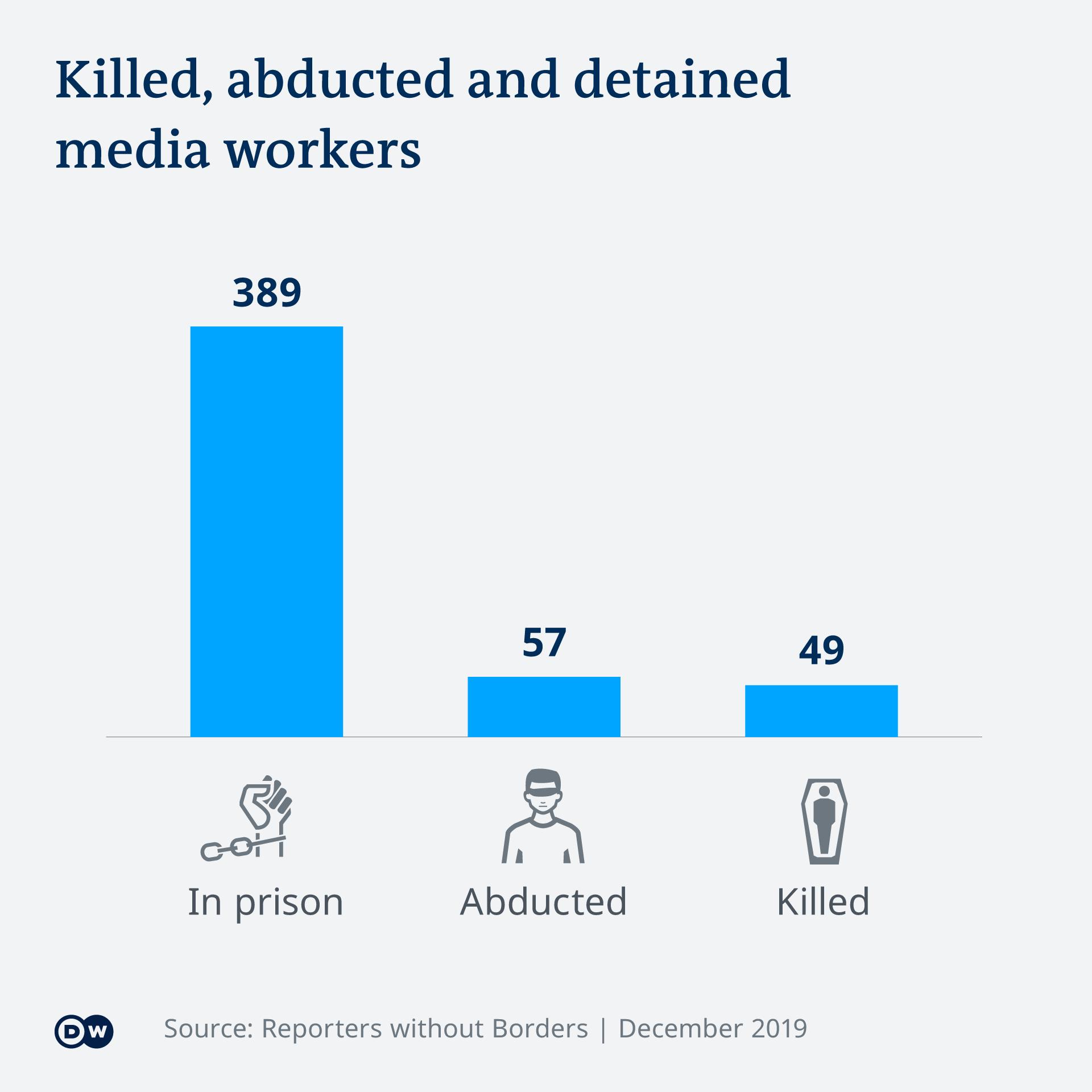 Infografik Reporter ohne Grenzen Getötete, entführte und inhaftierte Medienschaffende EN