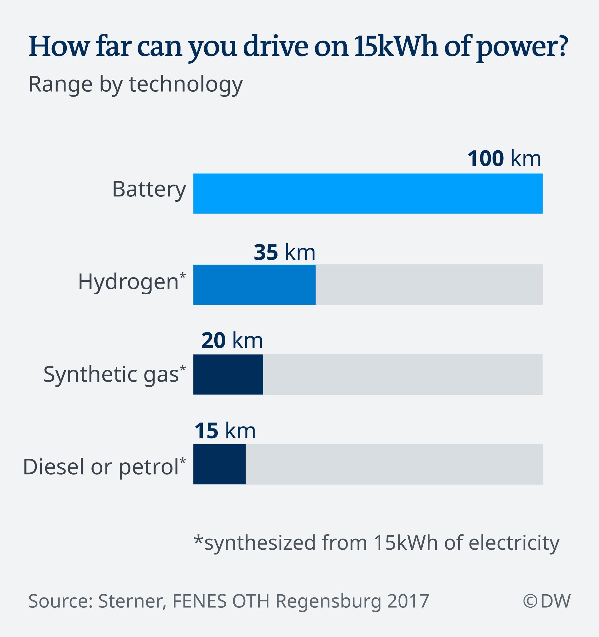 Infografik PKW Reichweiten nach Antrieb EN
