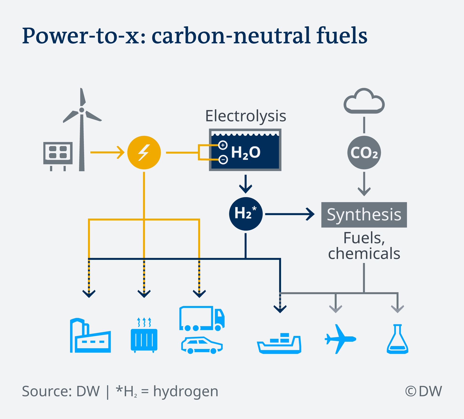 Infografik Klimaneutrale Kraftstoffe EN