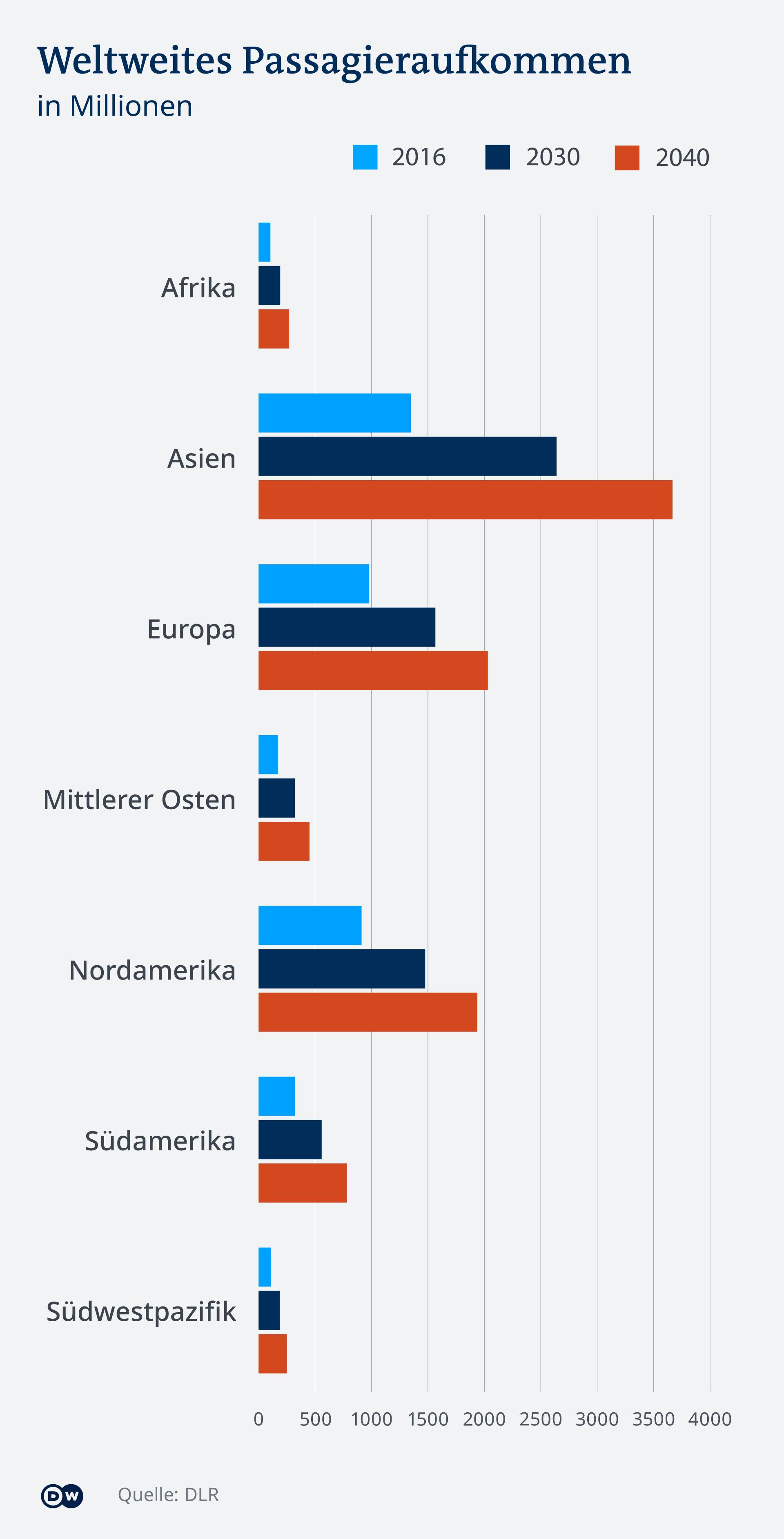 Infografik weltweites Passagieraufkommen