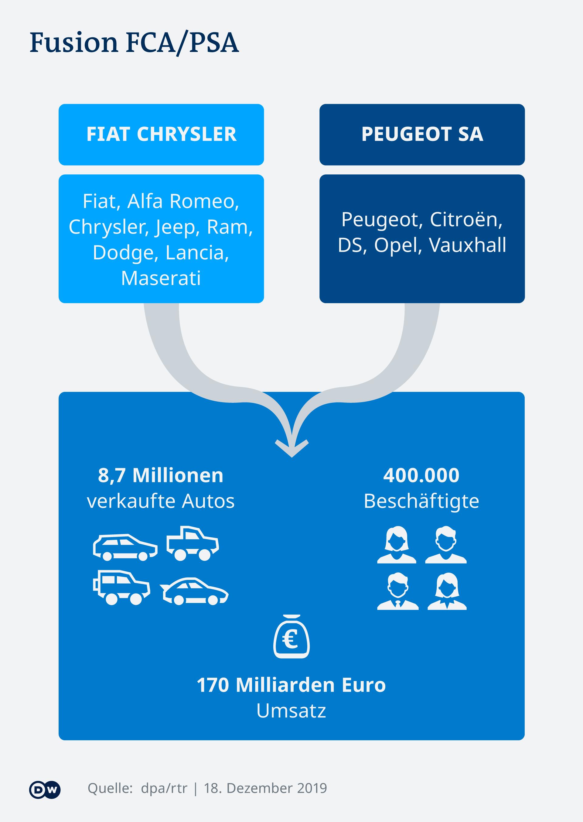 Infografik Fusion Fiat Peugeot DE