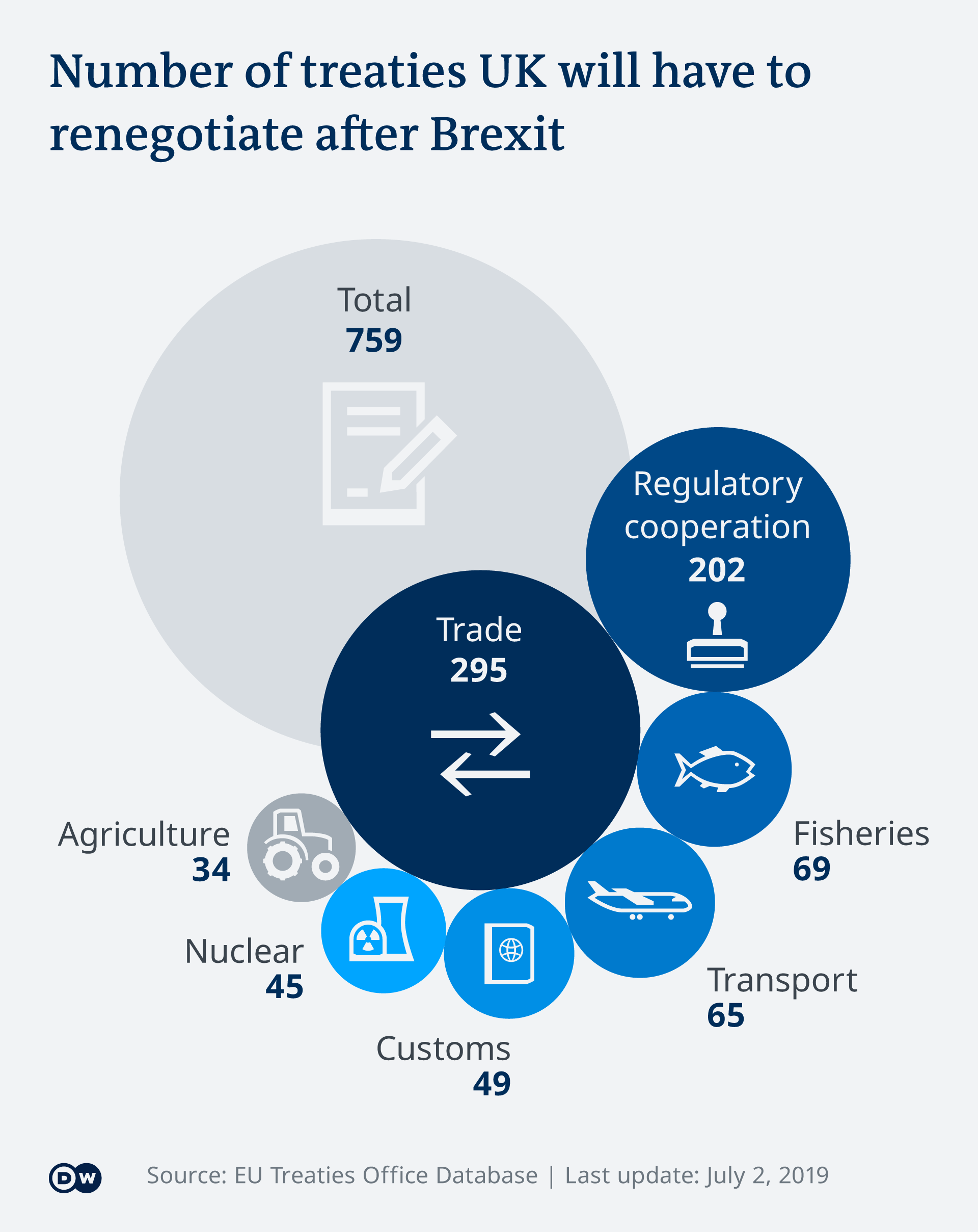 An infographic shows the number of treaties the UK will have to renegotiate after Brexit