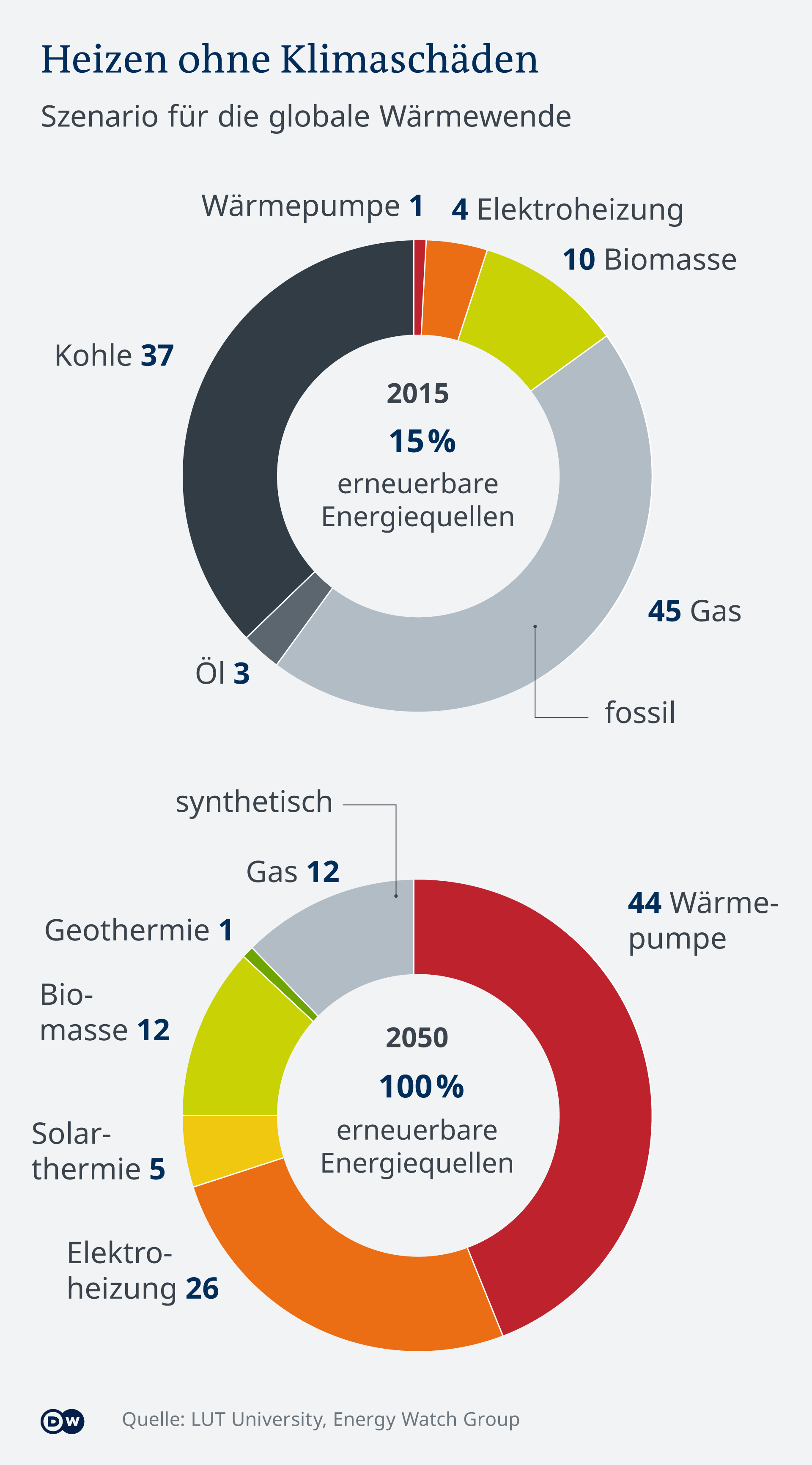 Infografik: Szenario für eine klimafreundliche Wärmeversorgung weltweit. Derzeit wird vor allem mit Gas, Kohle und Öl geheizt. Klimaneutral geht das vor allem mit Wärmepumpen, Elektroheizungen, Biomasse und Solarthermie. Mehr dazu: https://www.dw.com/de/wie-wird-die-welt-g%C3%BCnstig-klimaneutral/a-48009458