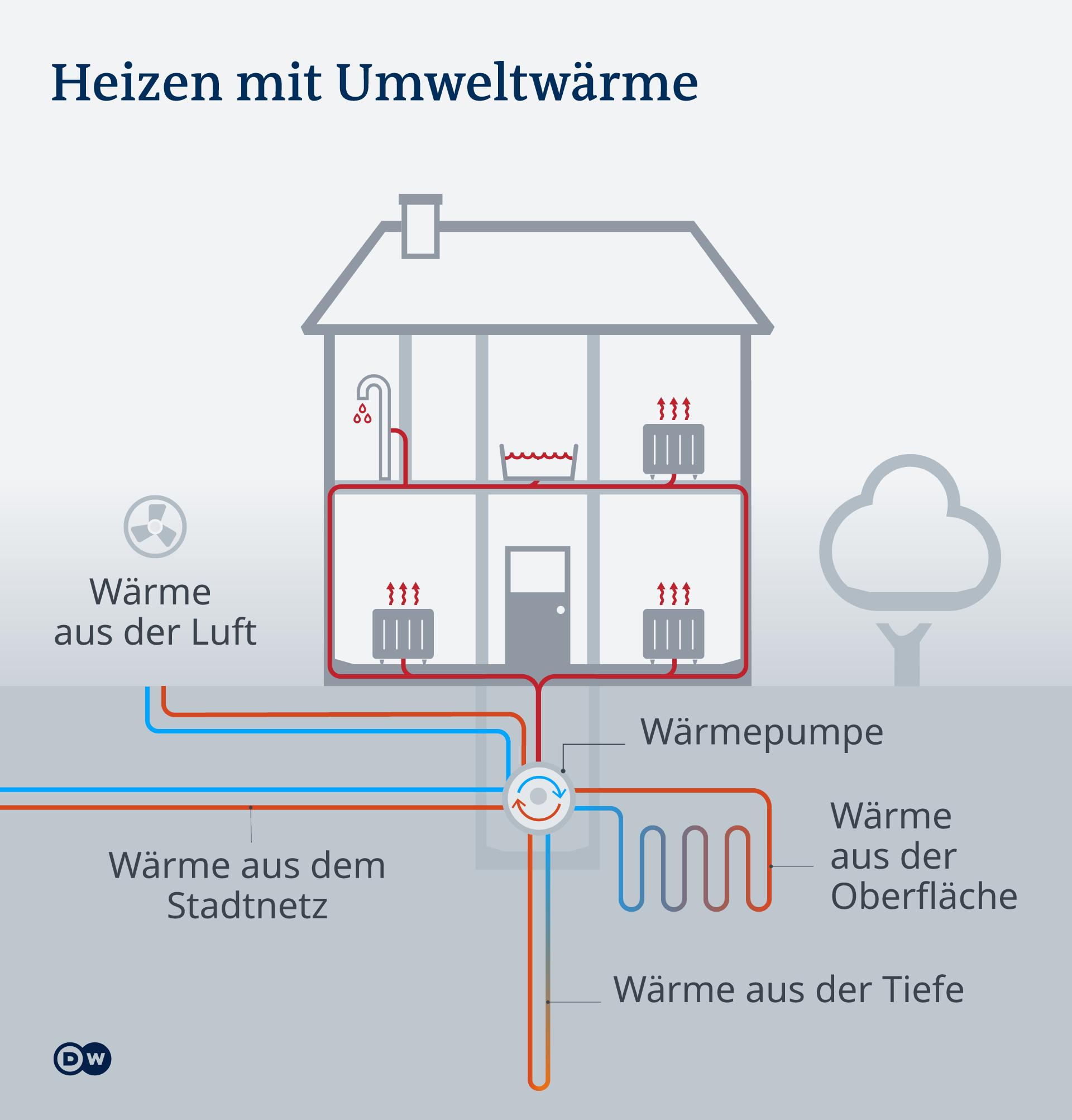 Infografik Heizen mit Umweltwärme. Mit Hilfe der Wärmepumpe wird Wärme aus dem Boden, vom Grundwasser; aus der Luft oder dem Stadtnetz (einer Kaltwärmeleitung) genutzt. Die Wämepumpe gilt als effektivste Energie