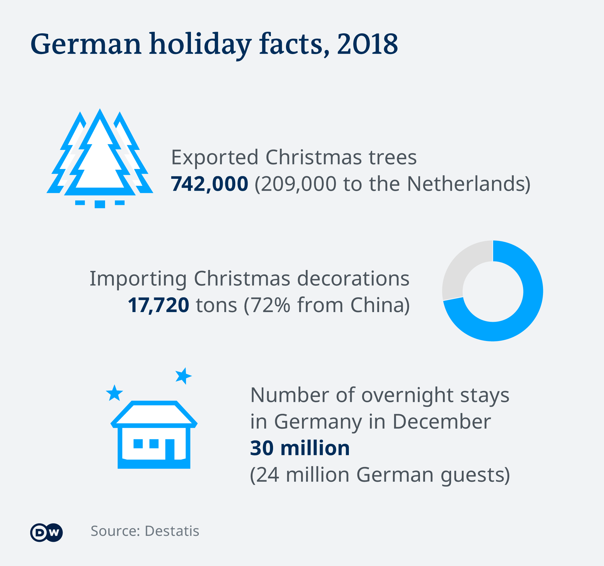German holiday facts 2018