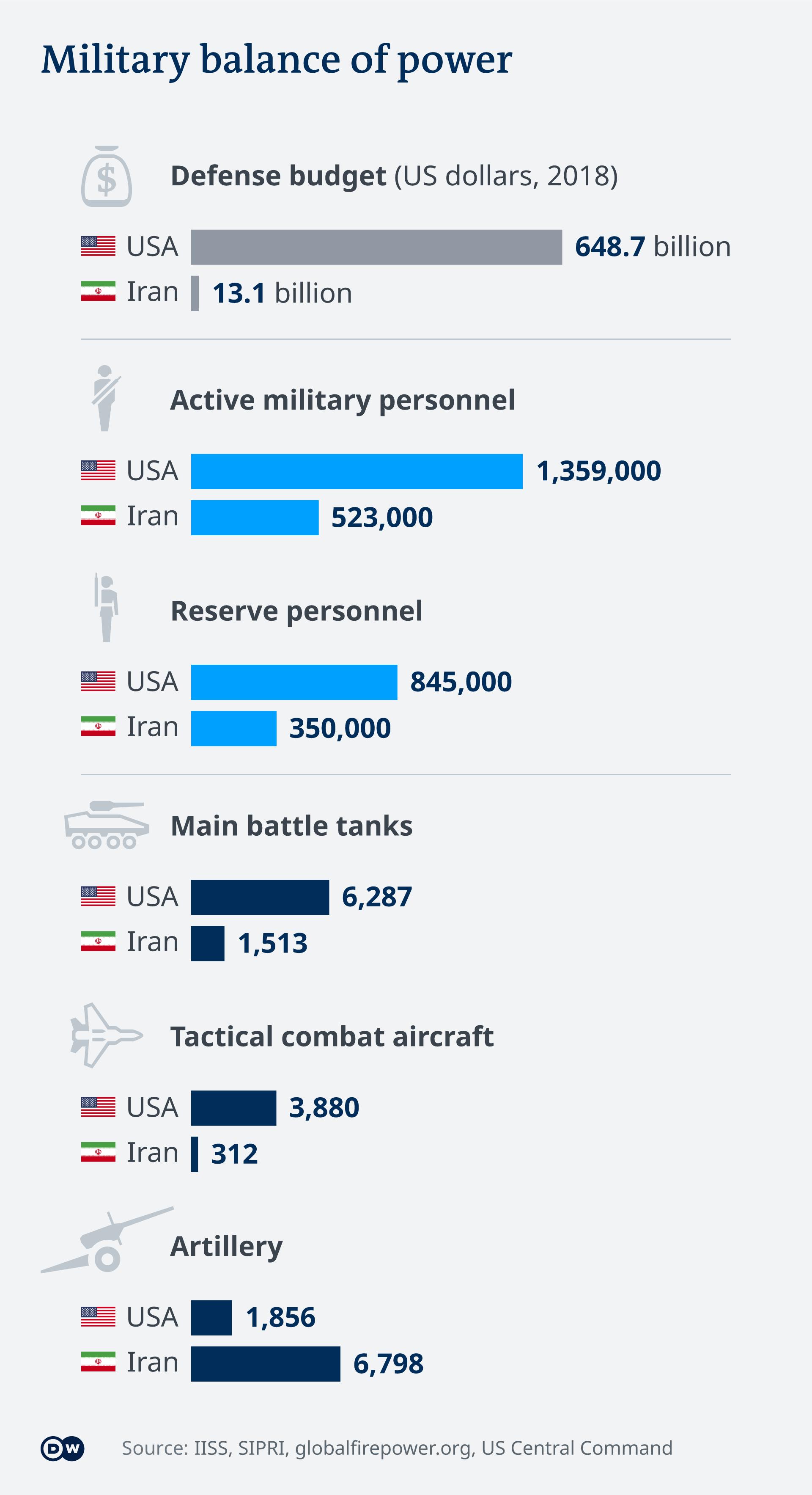 Infografik Vergleich Streitkräfte USA Iran EN