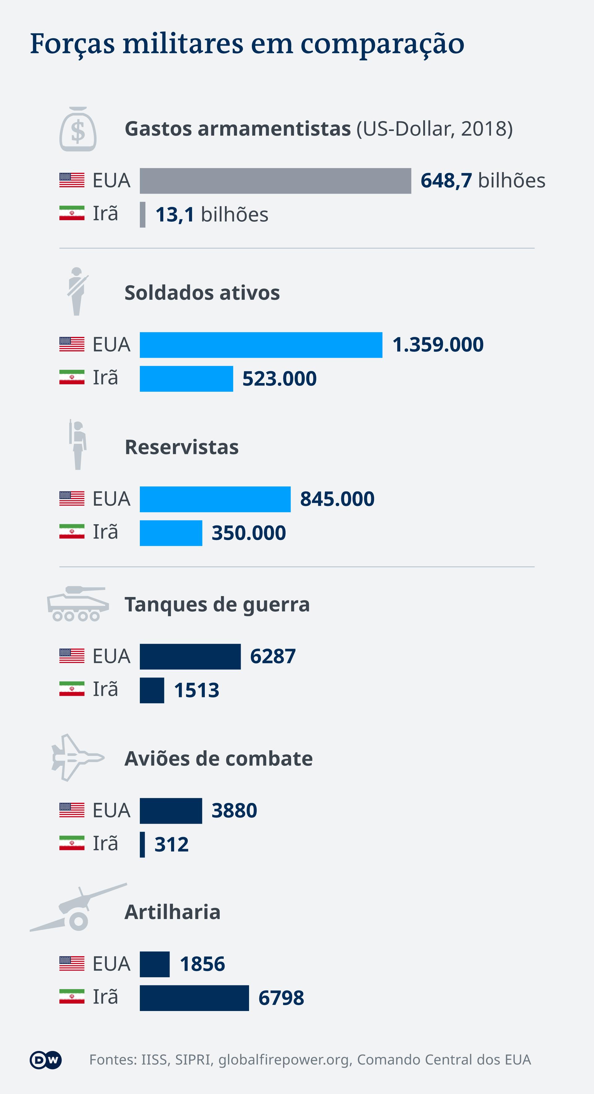 Infografik Vergleich Streitkräfte USA Iran PT