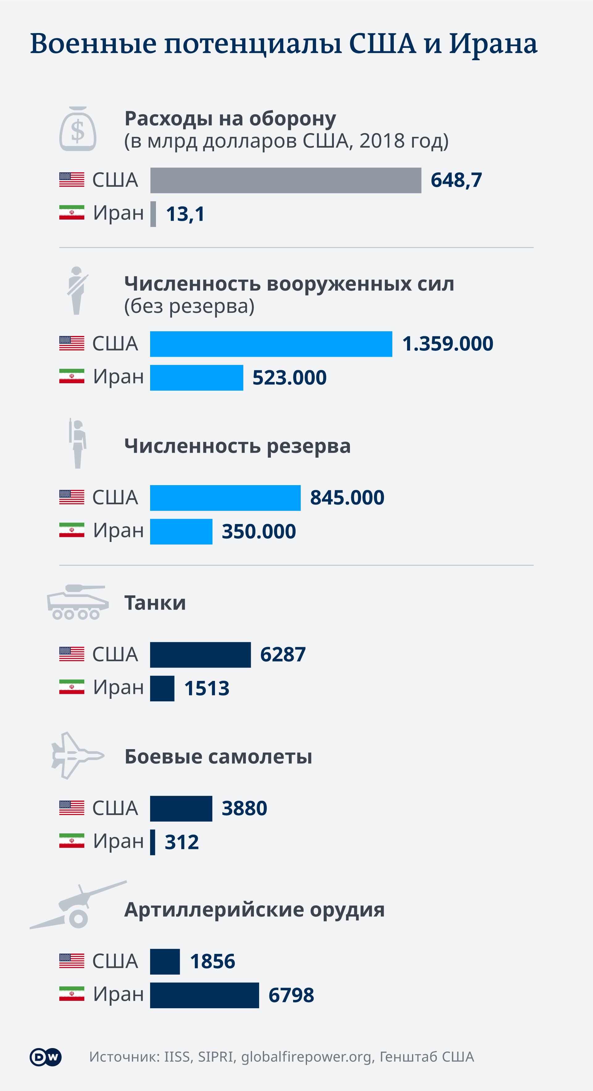 Инфографика Военные потенциалы США и Ирана