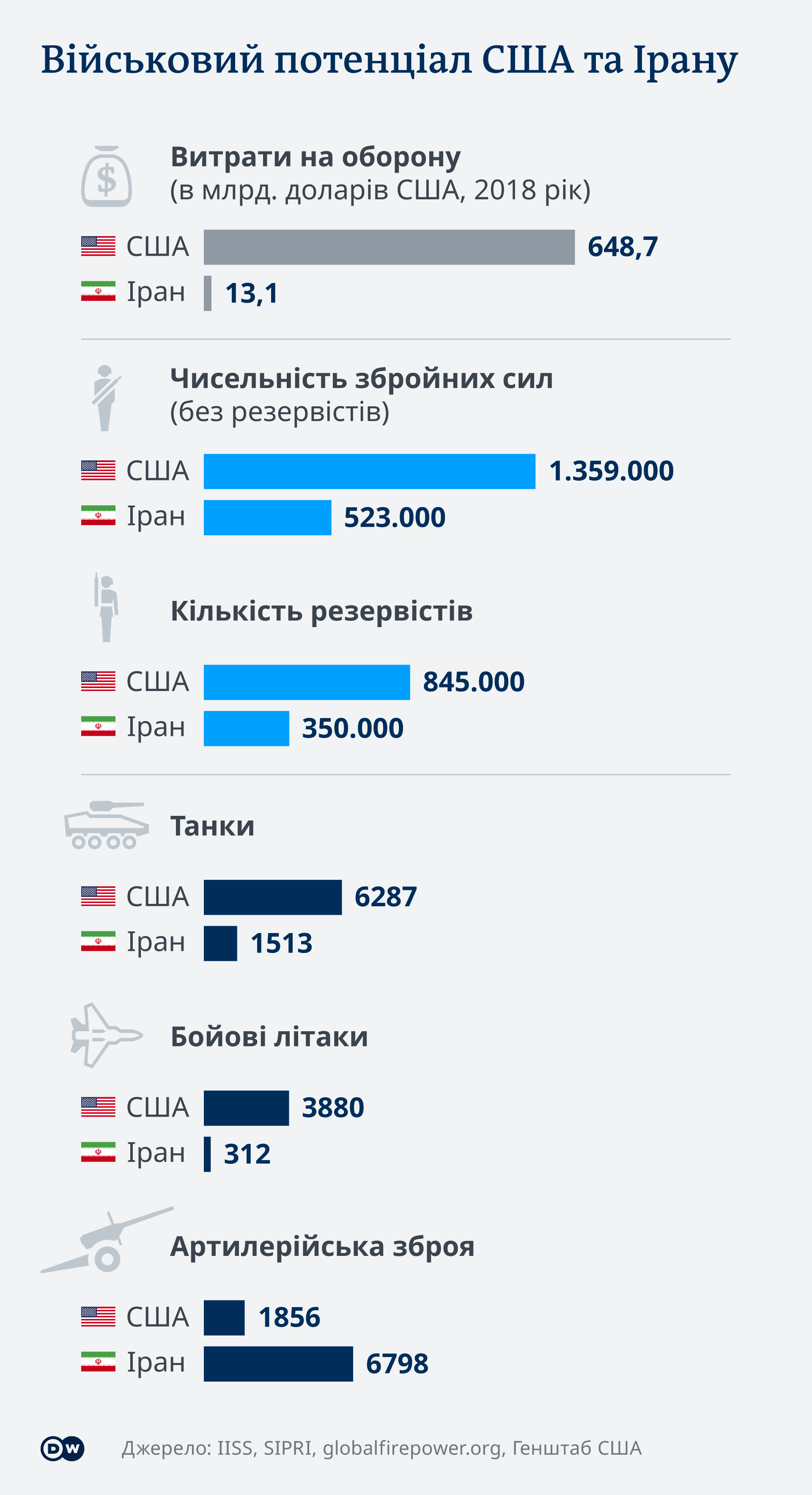 Військовий потенціал США та Ірану (інфографіка)