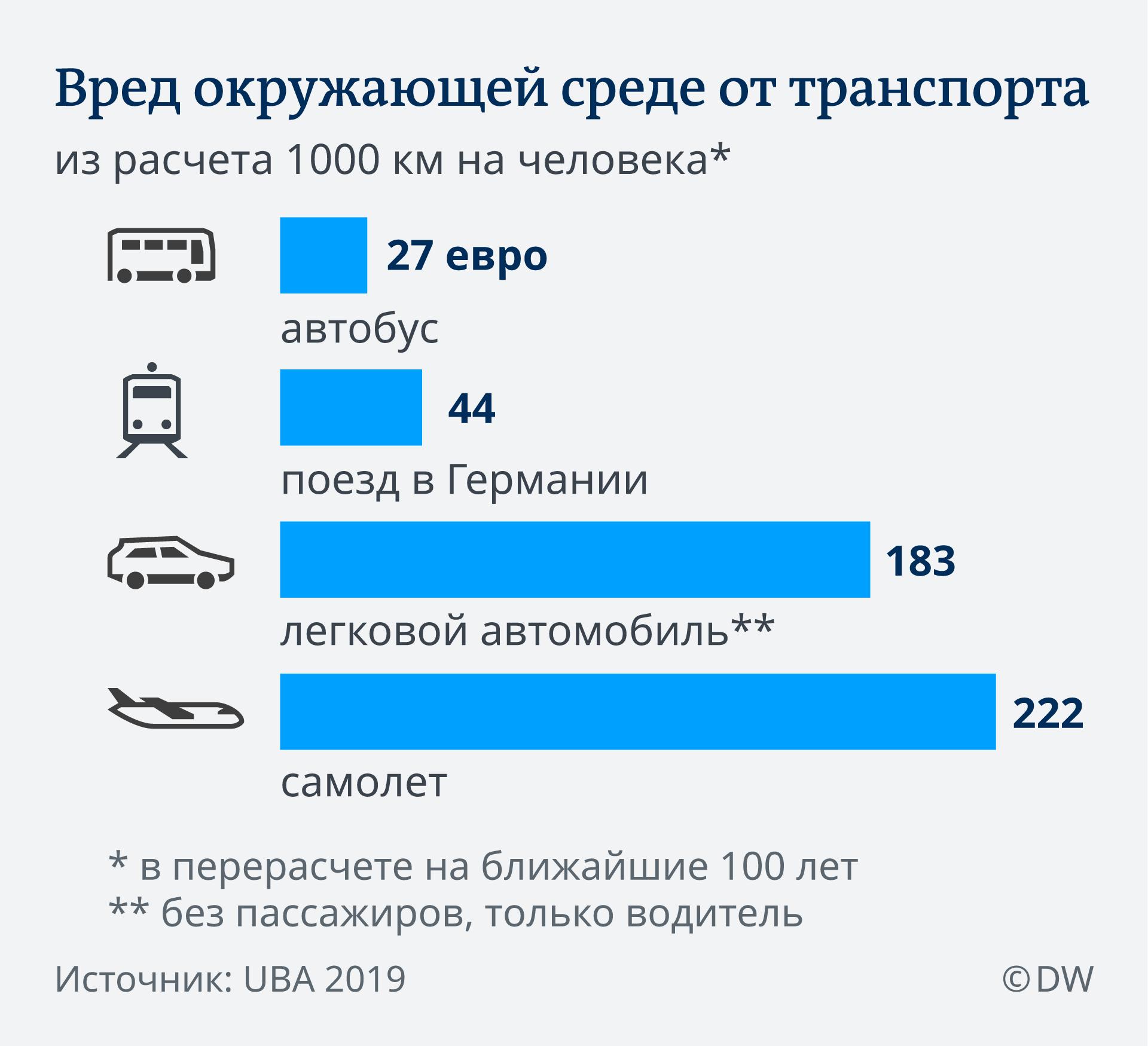 Вред окружаюей среде от транспорта