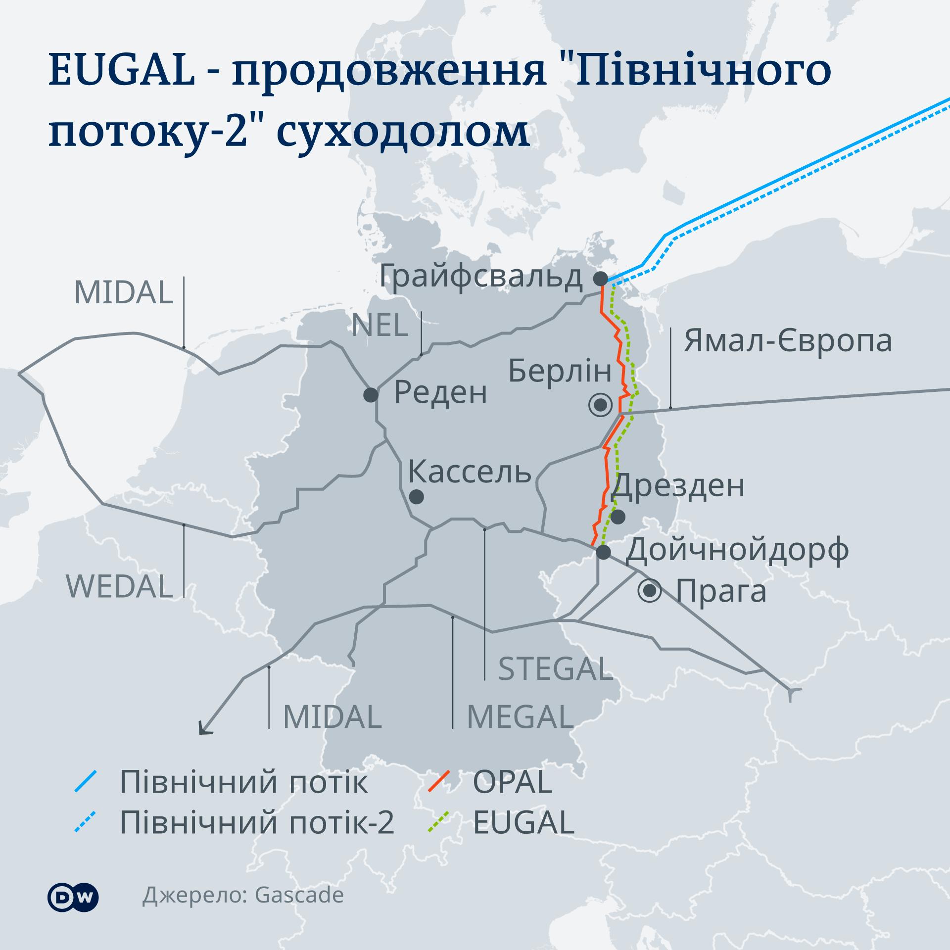 Infografik Karte EUGAL Pipeline UK