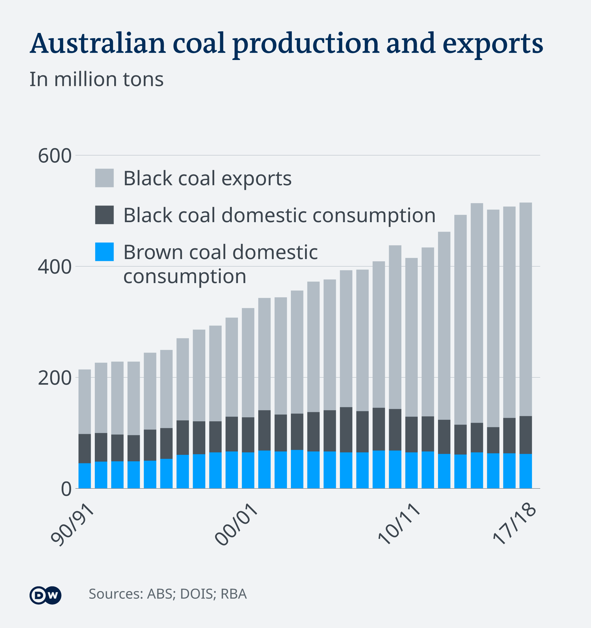 Graphic of Australian coal production and exports