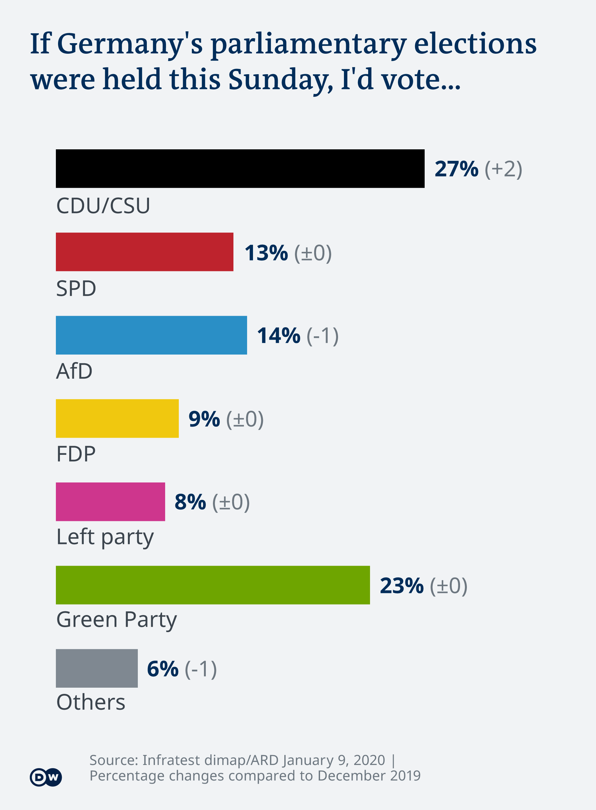 Poll from January 2020 showing 23% support for the Greens nationwide