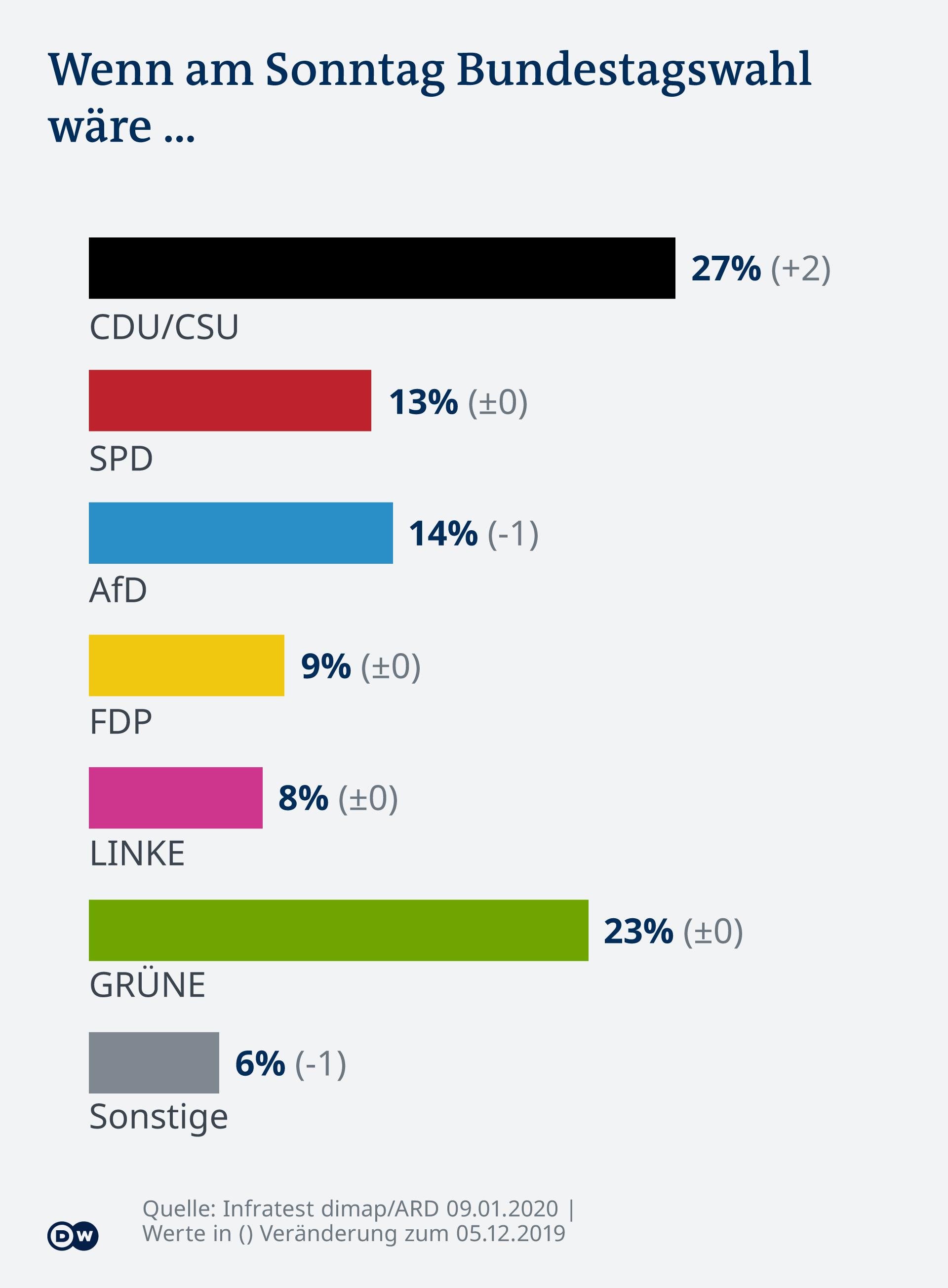 Infografik DT20 01 Sonntagsfrage DE