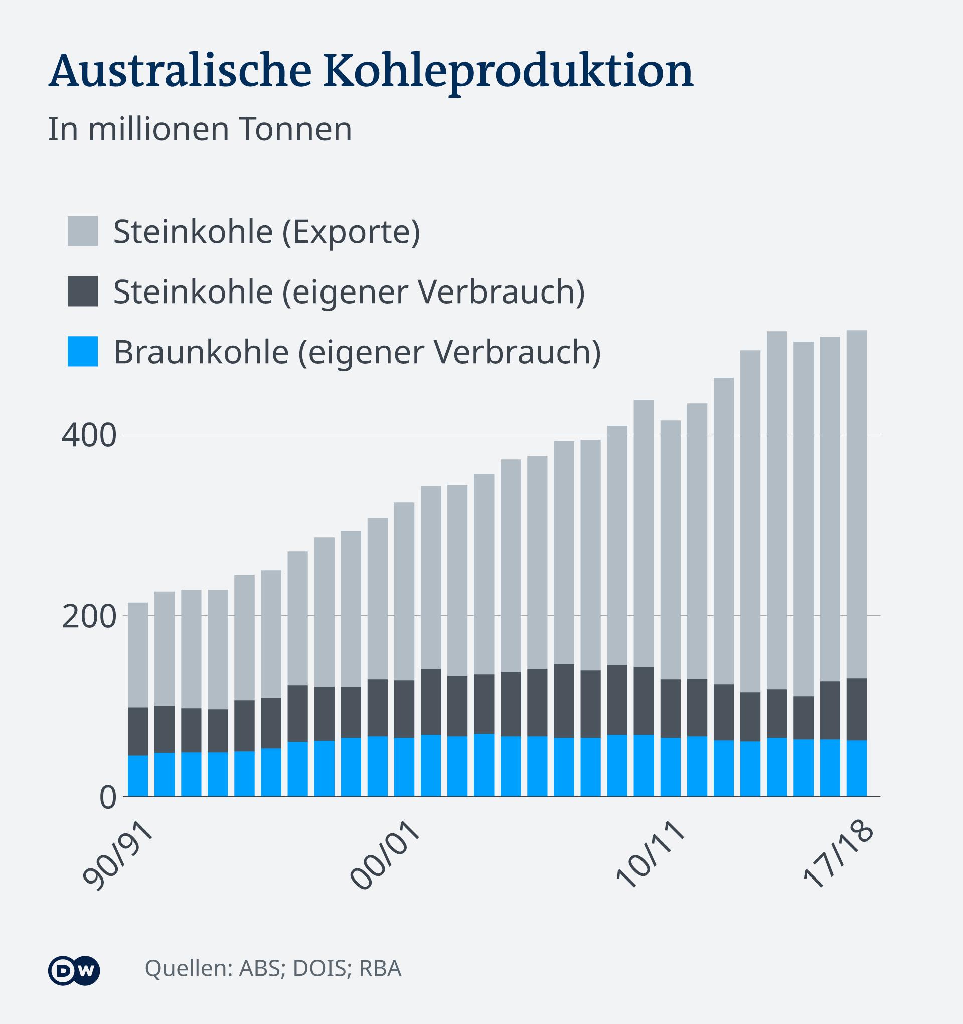 Infografik Australische Kohleproduktion und Export DE