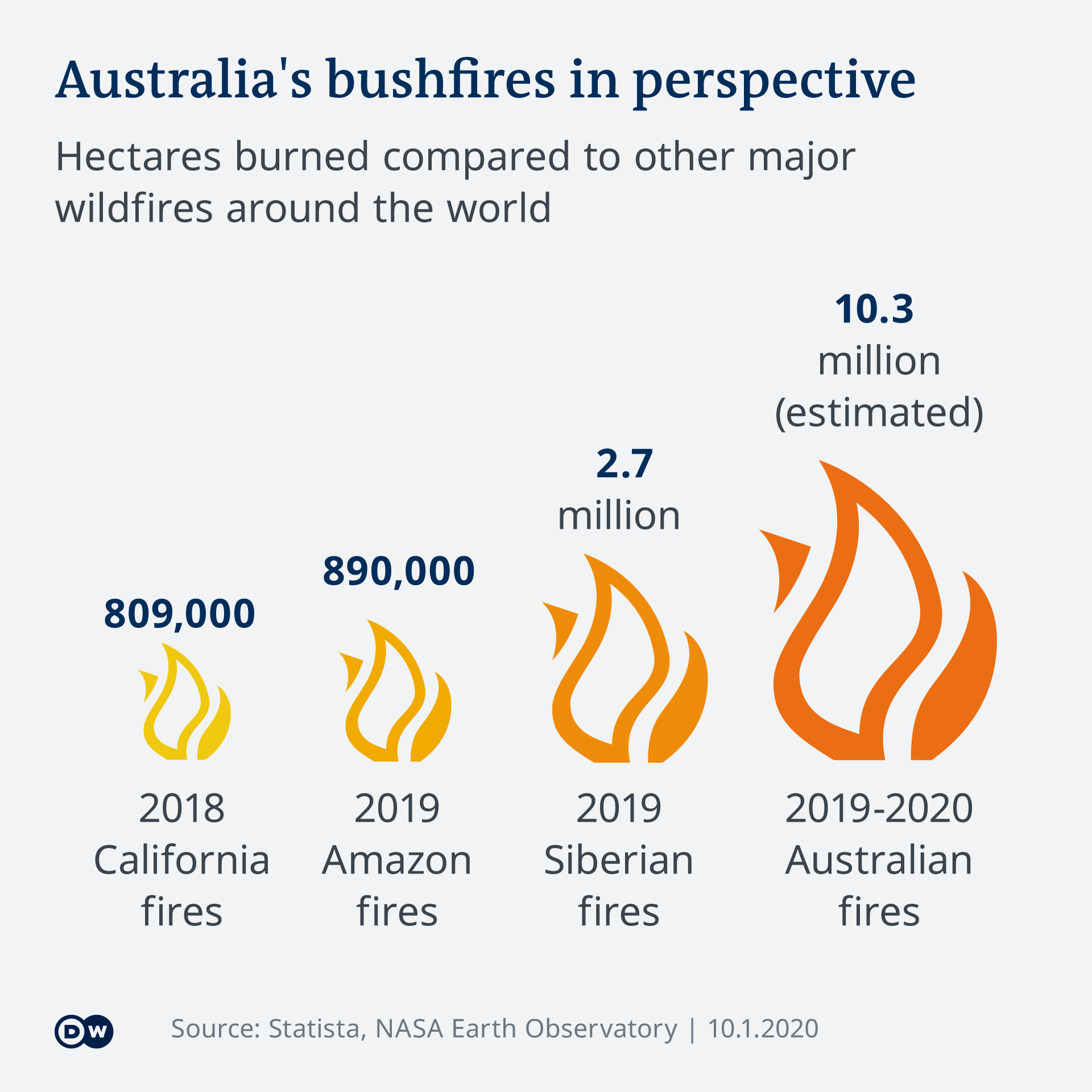 Infographic: Australia's bushfires comparison by area