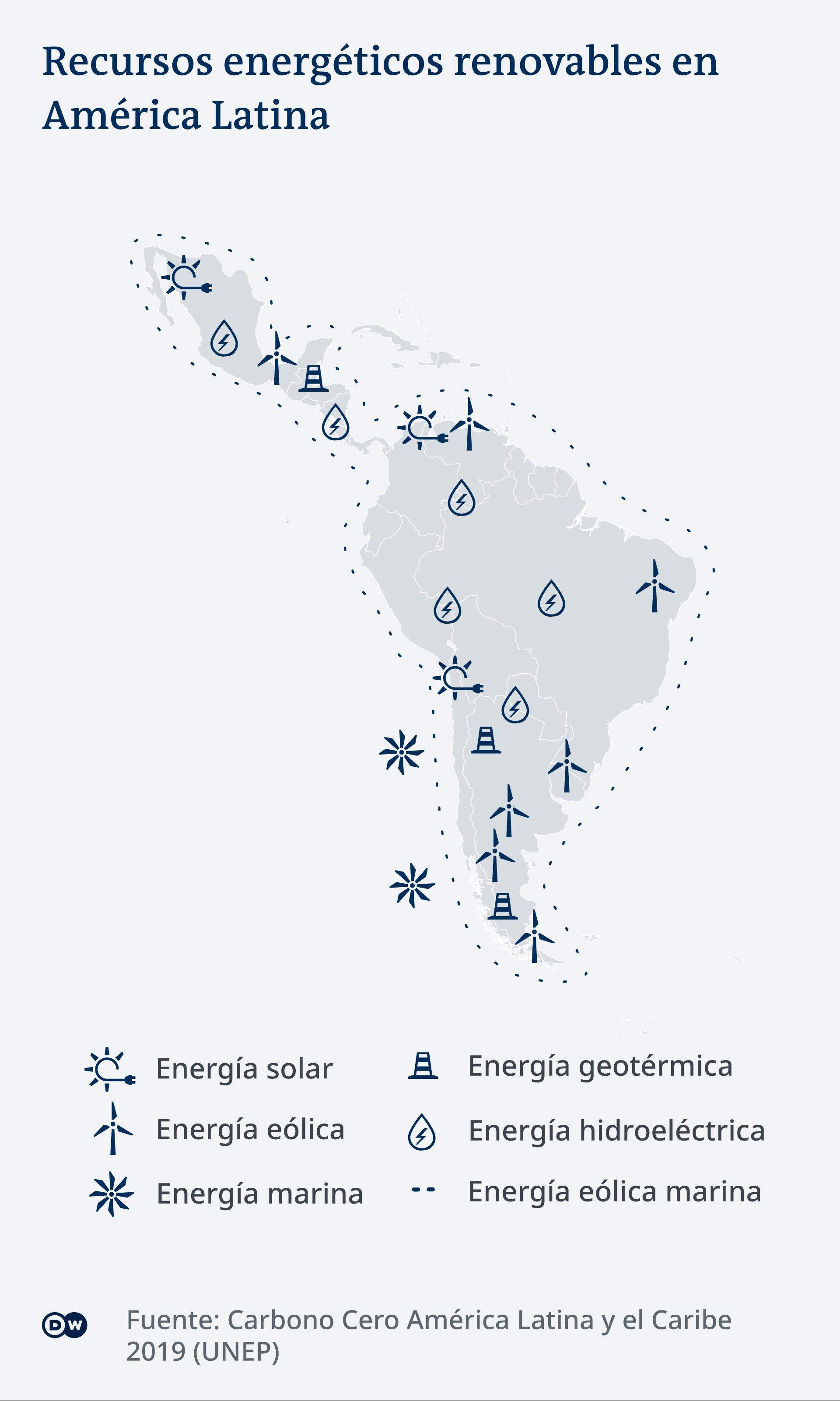 Infografik Erneuerbare Energien in Lateinamerika ES