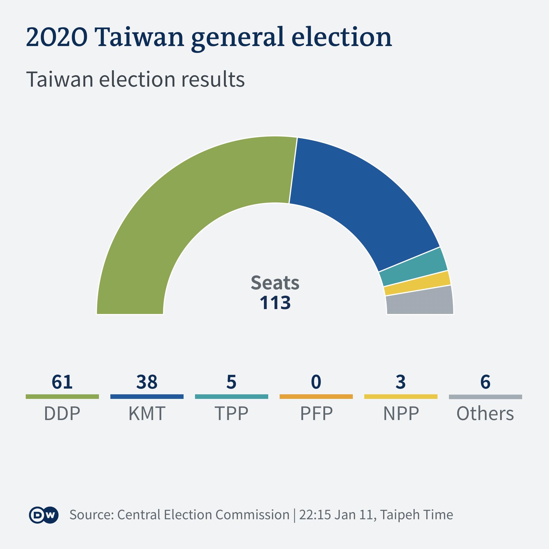 Infografik Taiwan Wahl Sitzverteilung 2020 EN